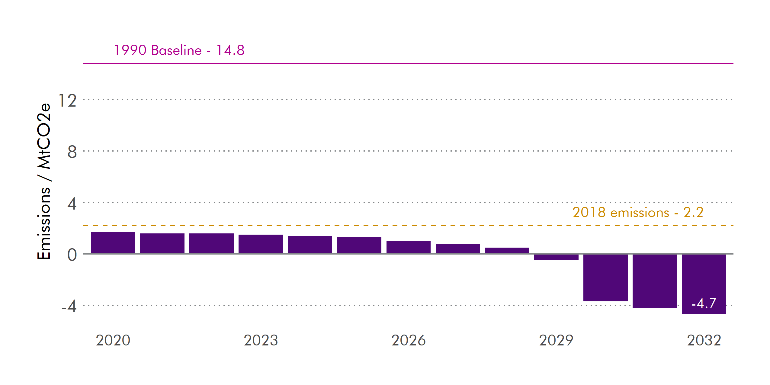 A 376% reduction in emissions out to 2032 is expected (100% excluding NETs).