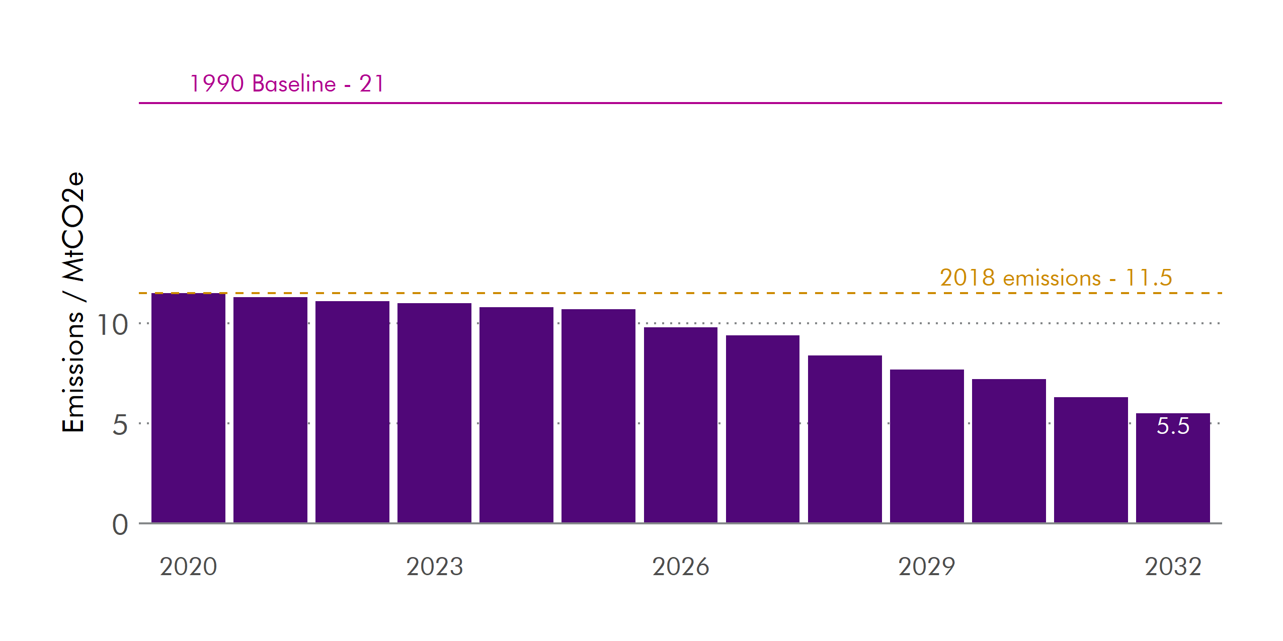 Chart showing Industry GHG emission targets 2020 to 2032