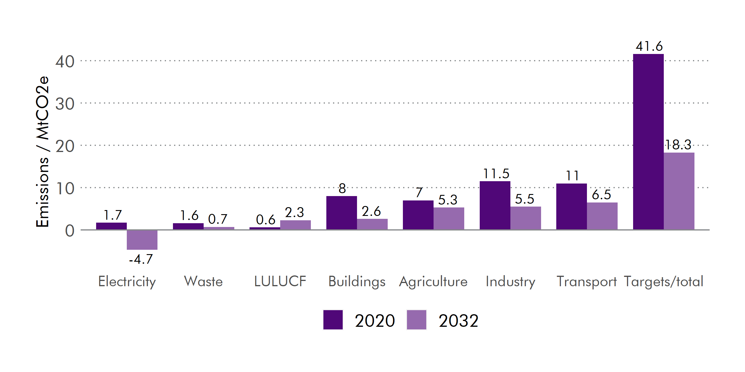 Emissions reductions are expected in all sectors, apart from LULUCF.