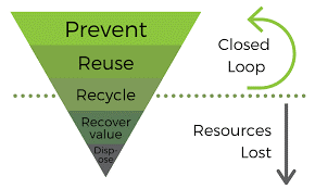 The waste hierarchy puts prioritising waste prevention through efficient use and re-use at the top, followed by recycling and recovery of value, with landfill a last resort.