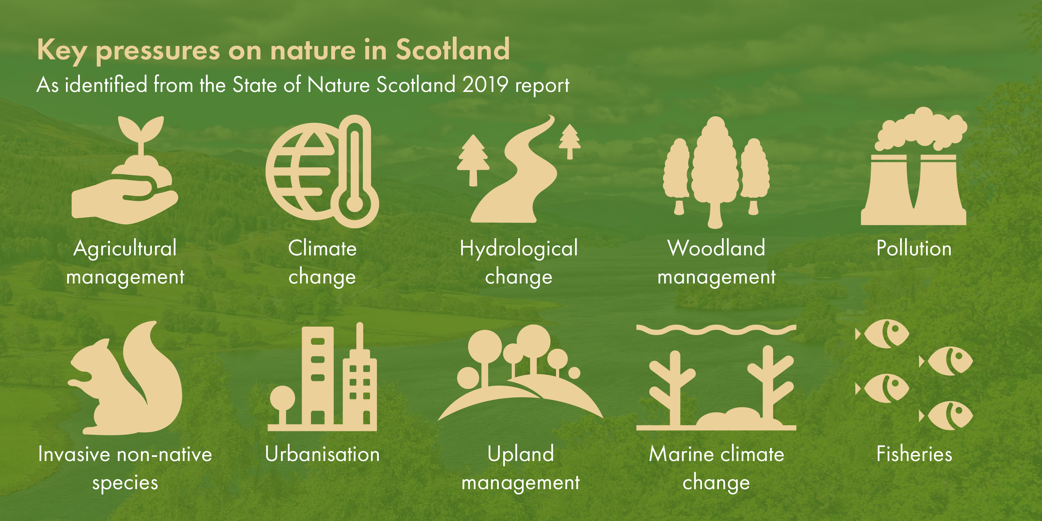 Infographic showing key pressures on nature in Scotland from the State of Nature Scotland 2019 report: agricultural management, climate change, hydrological change, woodland management, pollution, invasive non-native species, urbanisation, upland management, marine climate change, fisheries.