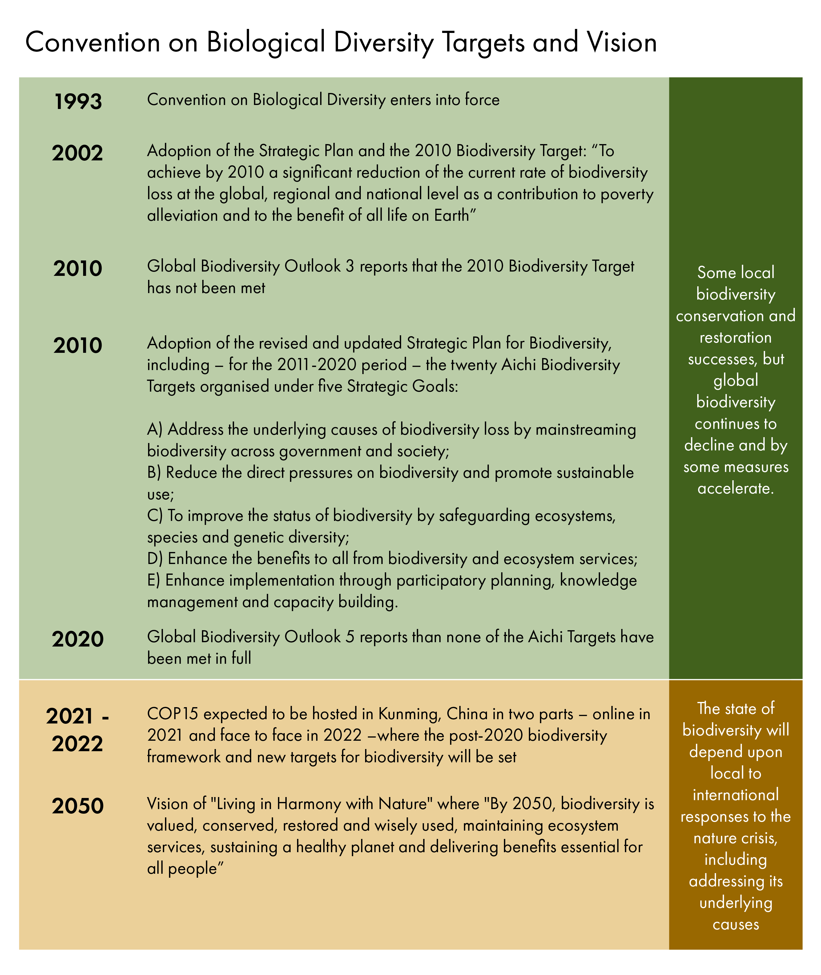 Timeline showing key events for the Convention on Biological Diversity since entering into force in 1993 and expectations ahead of its 2050 Vision of Living in Harmony with Nature. Thus far, biodiversity has continued to decline since the CBD came into force.