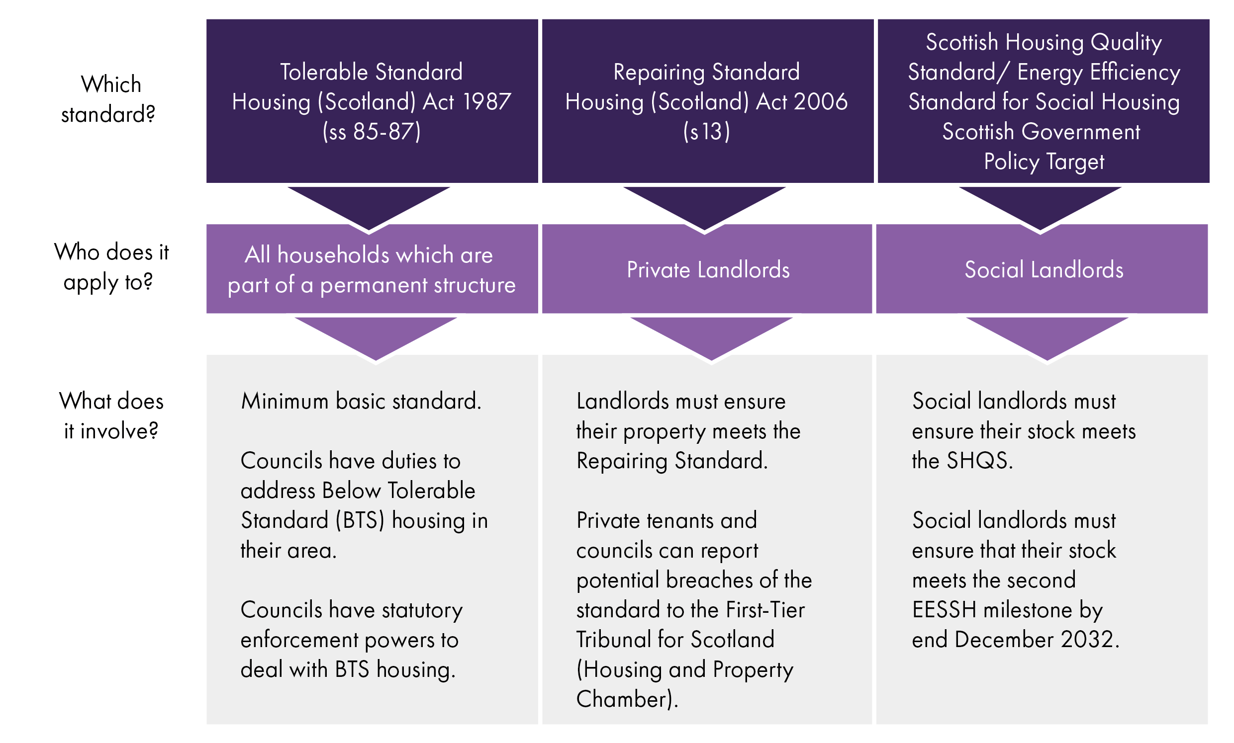 There are different housing standards in Scotland. The Tolerable Standard applies to homes in all tenures. The Repairing Standard applies to private rented homes. The Scottish Housing Quality Standard and the Energy Efficiency Standard for Social Housing applies to social housing.