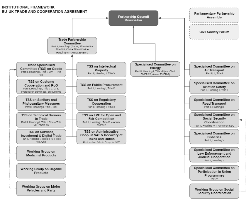 A diagram of the trade and cooperation agreement's institutional framework. This is the Partnership Council plus a network of 19 committees and four technical working groups.