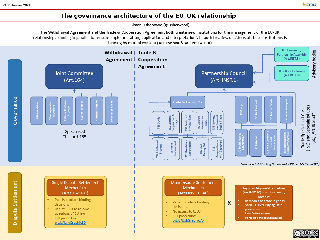 Diagram depicting the governance architecture of the EU-UK relationship
