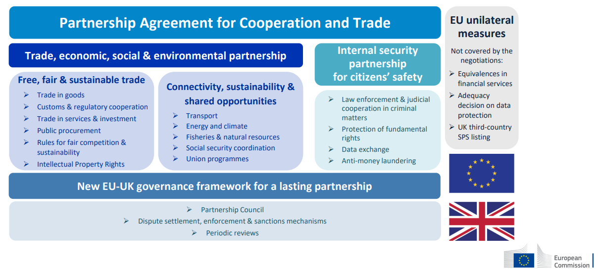 Architecture of the EU-UK trade and cooperation agreement