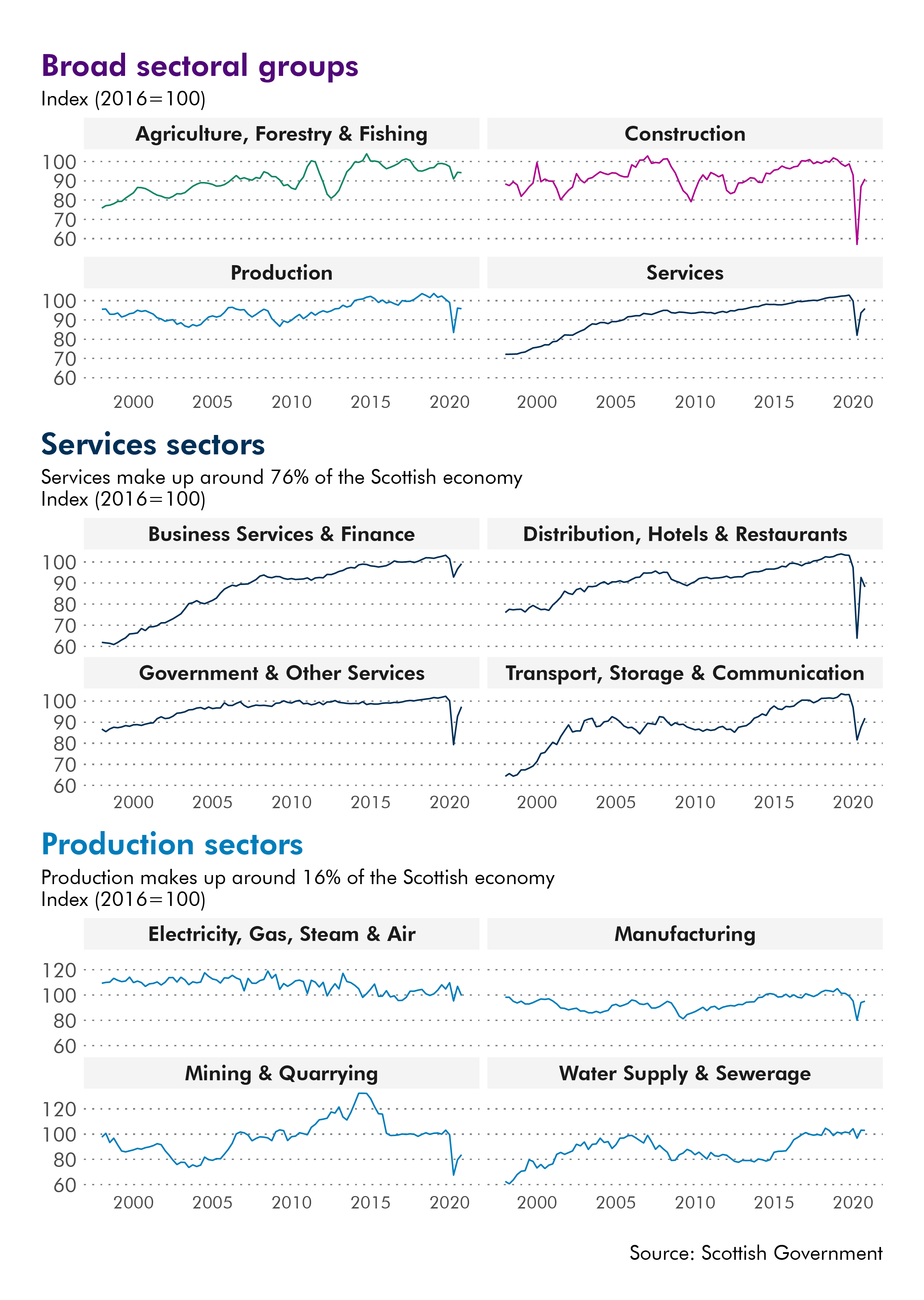 The data in this image can be accessed below. Output in the service sectors have been hit harder than production sectors.