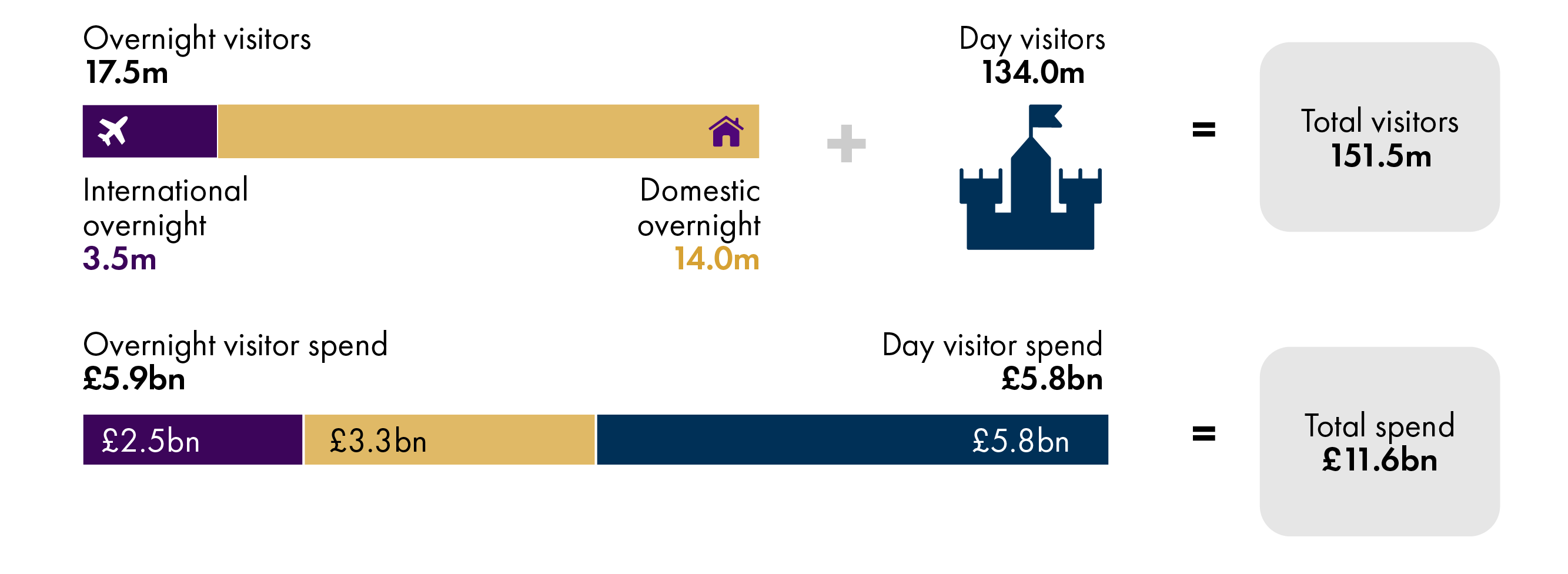 Scotland attracts around 17.5 million overnight visitors and 134 million day visitors annually, generating £11.6 billion in visitor expenditure.