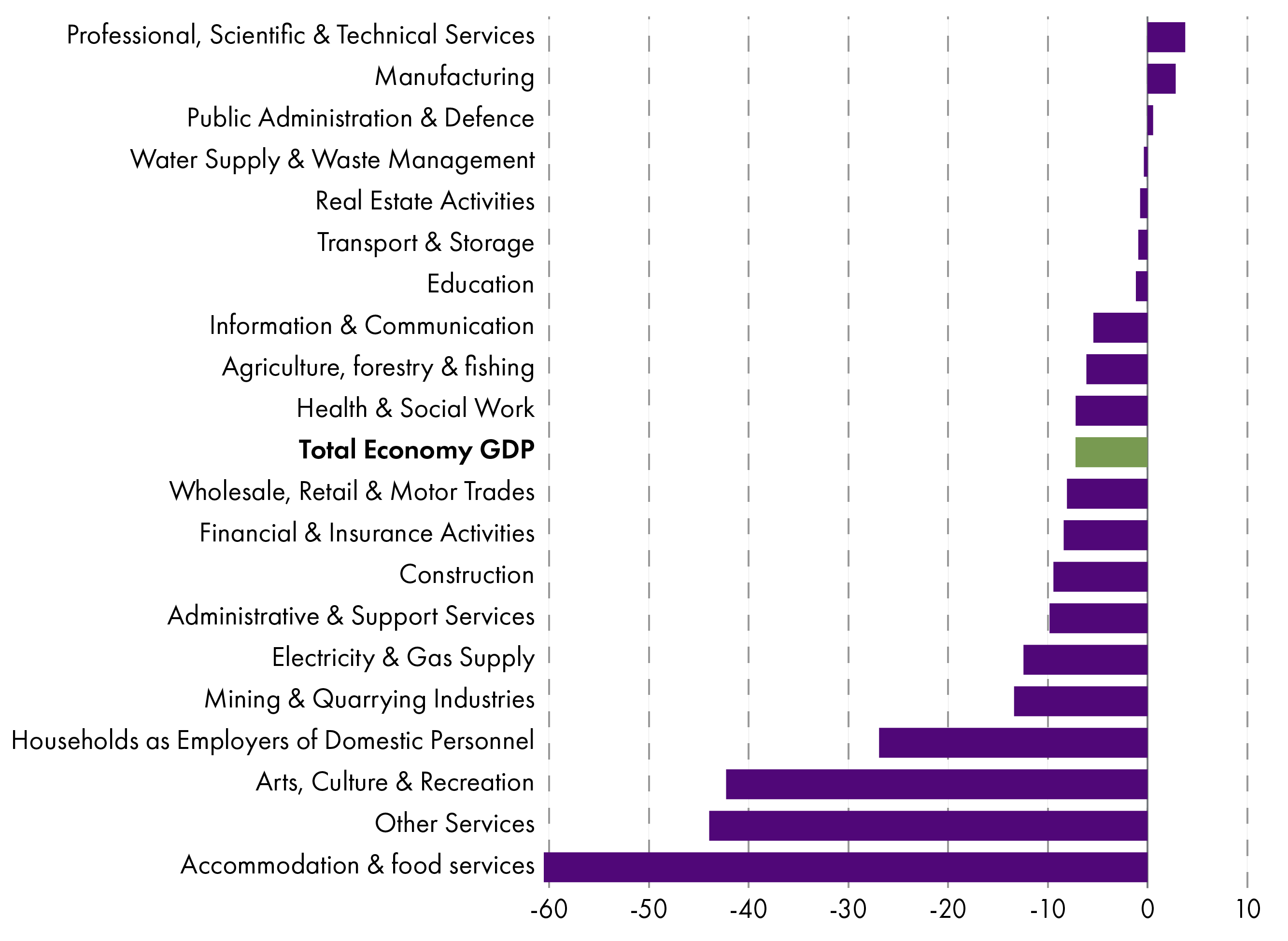 While the whole economy is 7.2% below February 2020 levels of GDP, not all sectors have been impacted equally, as shown in the chart below. Accommodation & food services is by far the worst impacted sector, recording GDP levels over 60% below February 2020 levels in December 2020