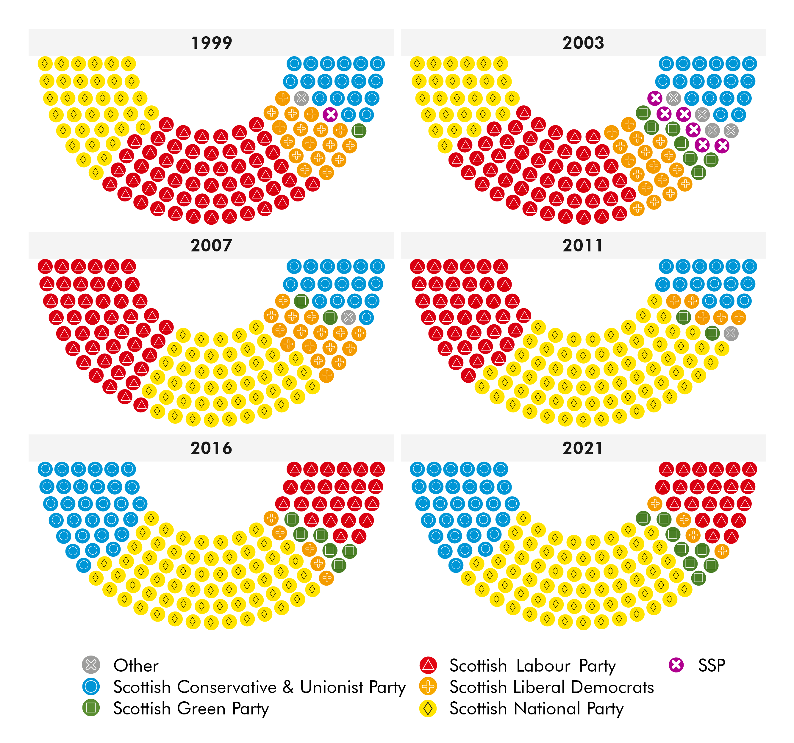 In 1999 and 2003 Labour won the most seats. Since then the SNP have had the most seats, wining a majority in 2011.