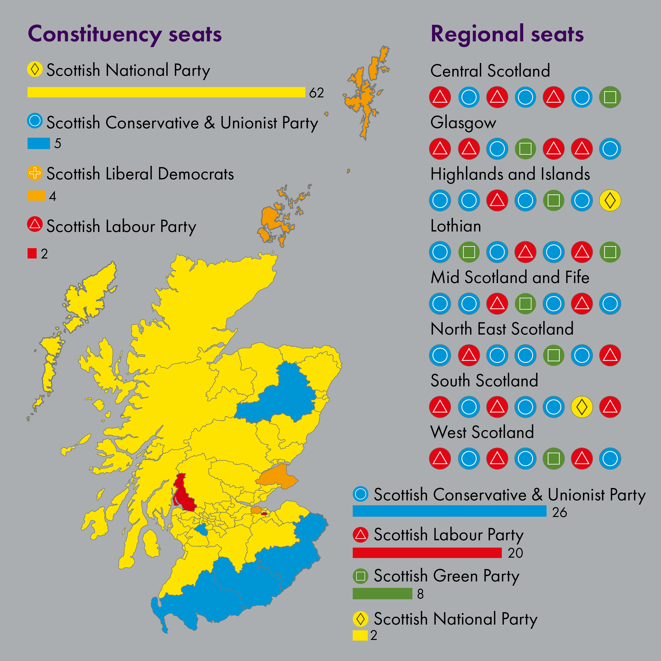 The SNP won 62 out of the 73 constituency seats. The Conservative party won the most regional seats and all of the Green party seats were won from the regional vote.