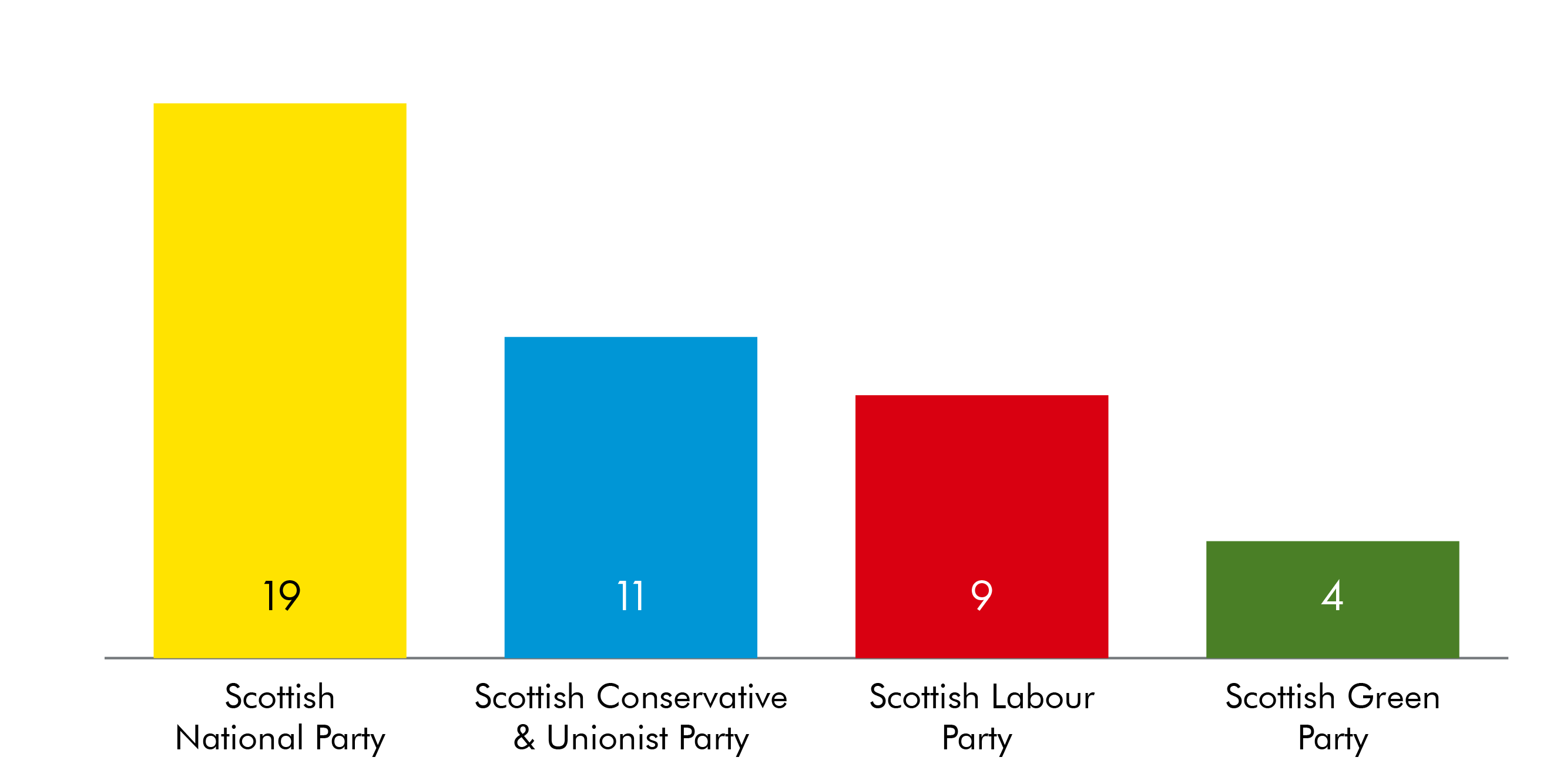 The SNP have 19 new member, the Conservatives 11, Labour 9 and the Green Party 4
