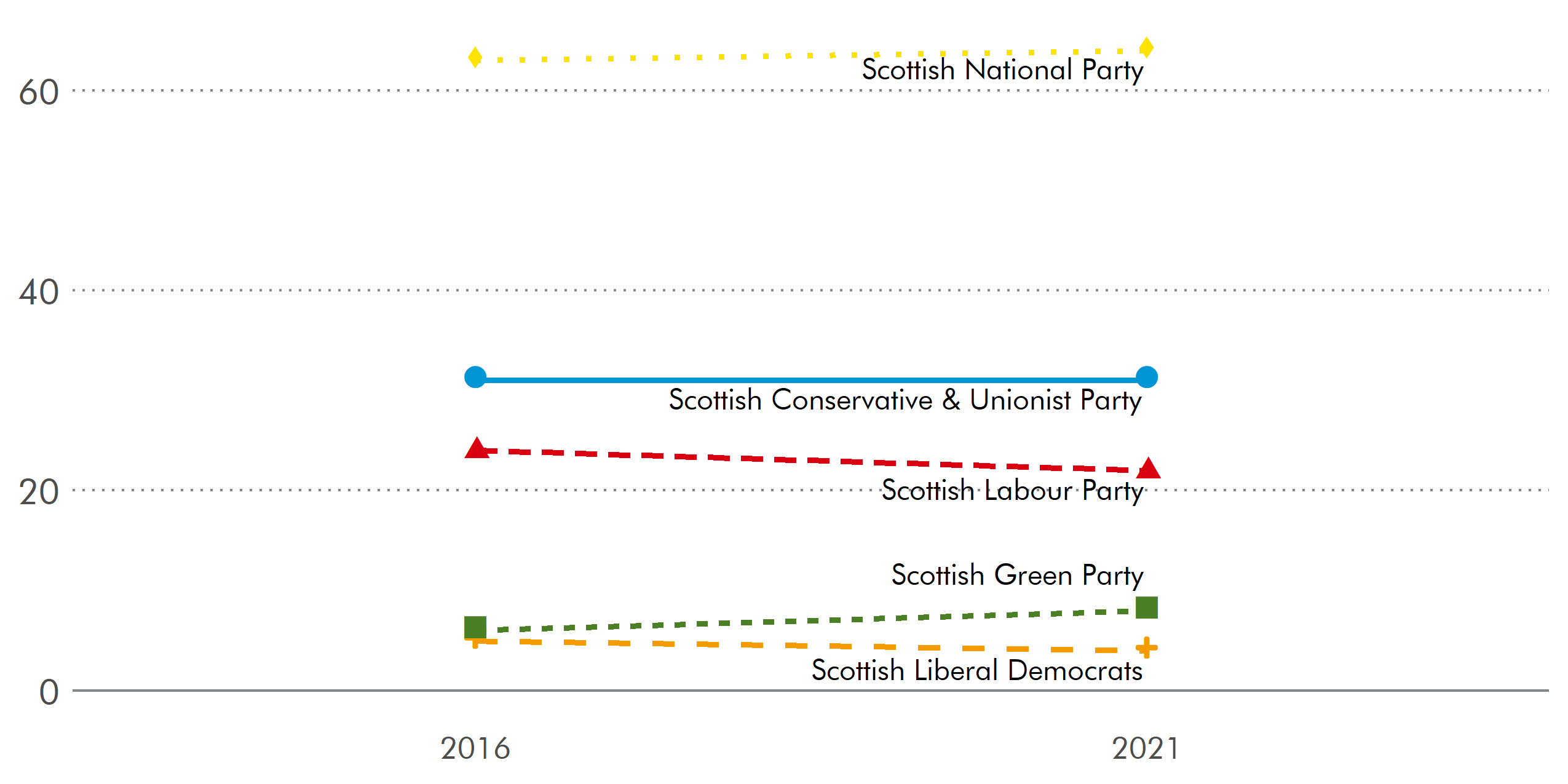 The SNP and Green party both increased the number of seats from the 2016 election. Labour and the Liberal Democrats saw a decrease, while the number of seats the Conservatives won was unchanged.