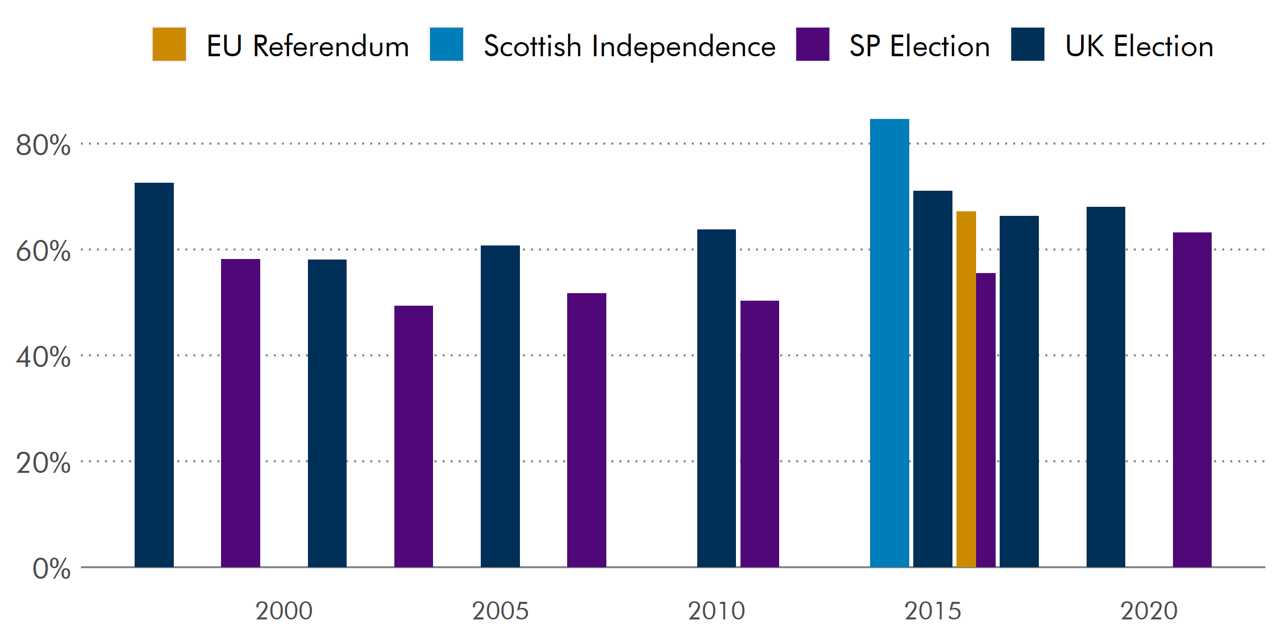 The turnout in the 2021 election was the highest for a Scottish Parliamentary election, at 63.5%.