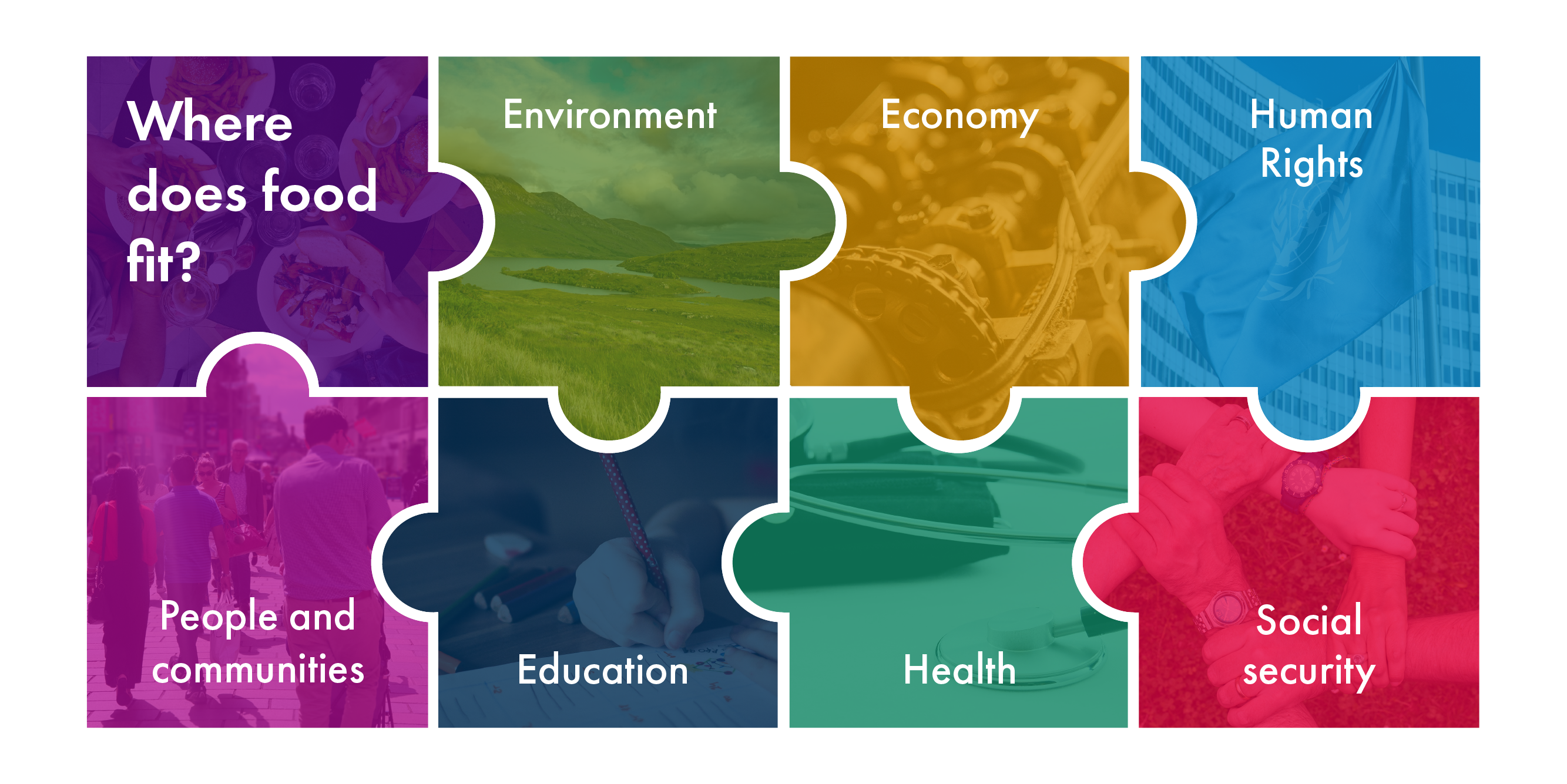 A jigsaw showing the many different policy areas relating to food, including environment, economy, human rights, people and communities, education, health and social security.