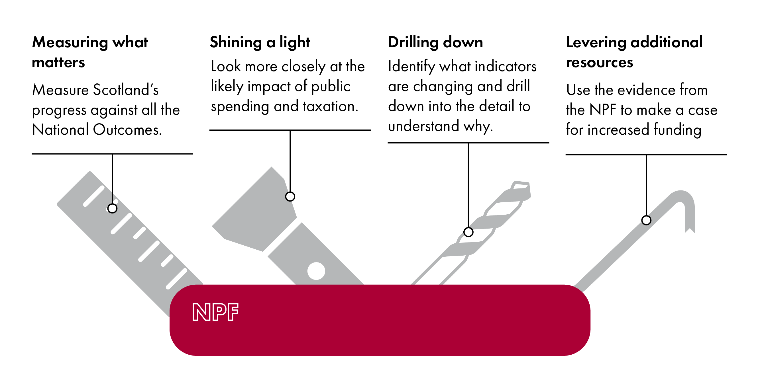 This infographic illustrates four tool functions of the NPF: measuring what matters, shining a light, drilling down and levering additional resources.