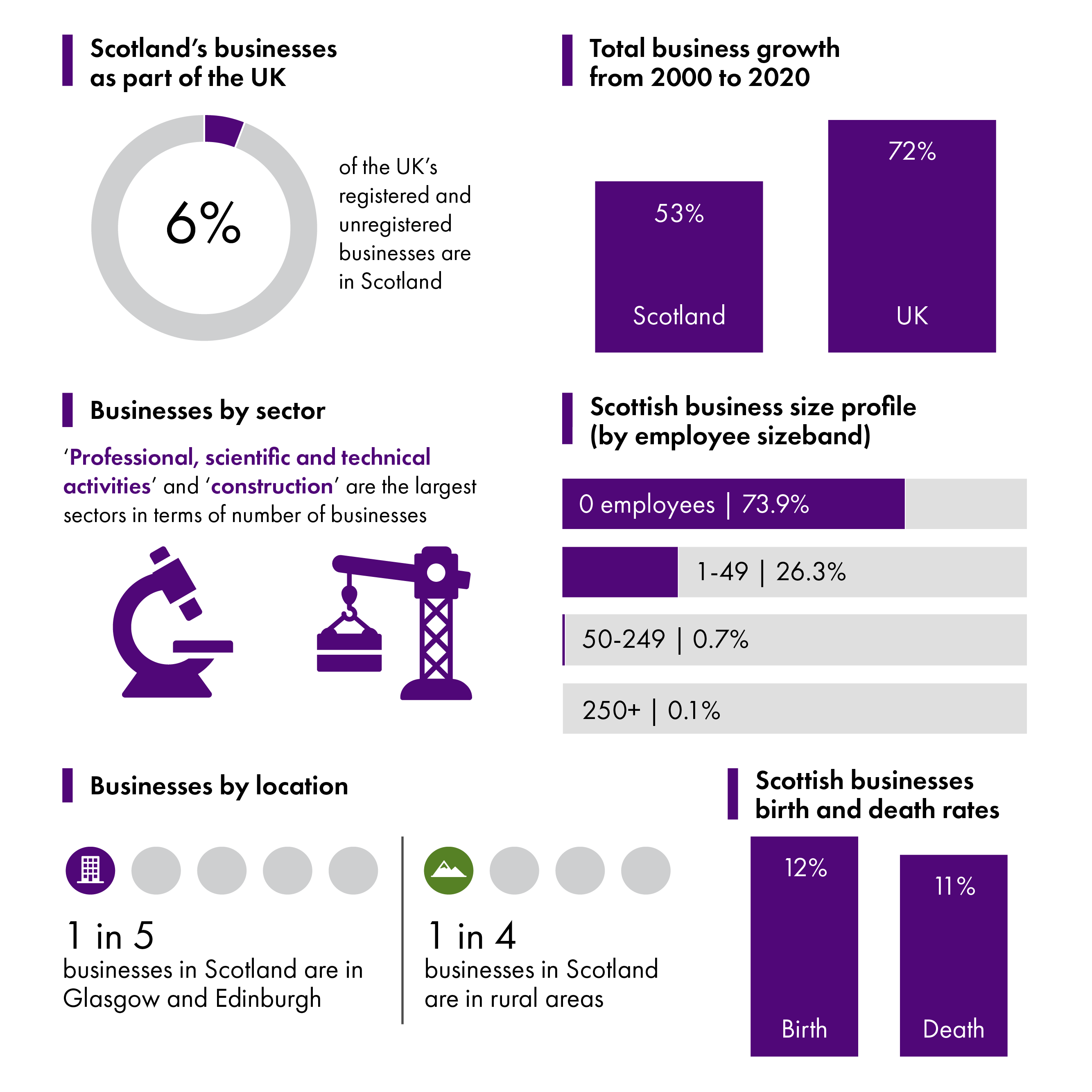 The Scottish business base grew by 53% since 2000, compared to a rate of 72% at a UK level. Scottish businesses are 6% of the UK total. The majority of Scottish businesses (74%) have no employees. One in five Scottish businesses are in Glasgow and Edinburgh.