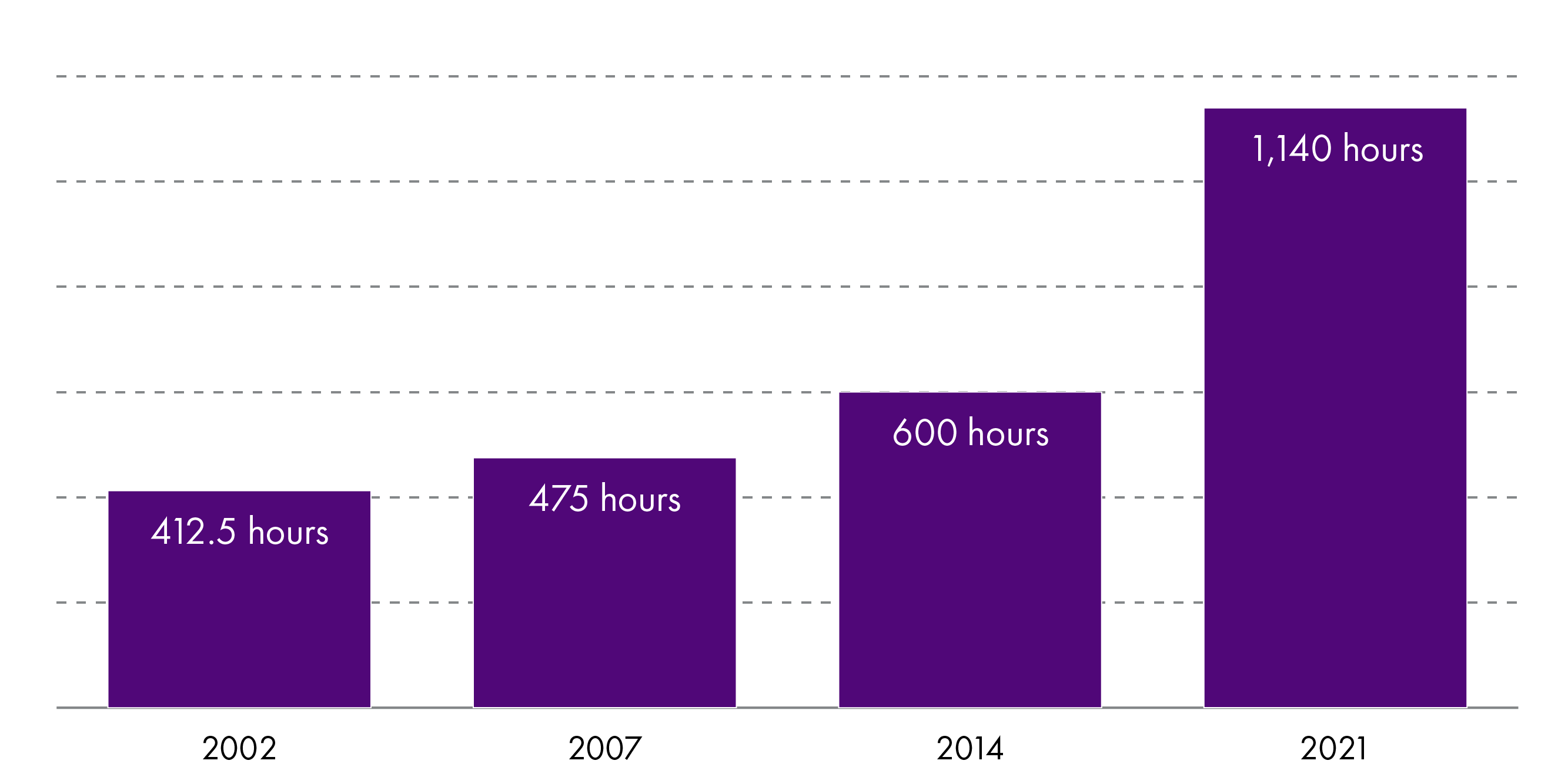 The number of funded hours of ELC in 2002 was 412.5 hours. This increased to 475 hours in 2007, 600 hours in 2014 and 1140 hours in 2021.