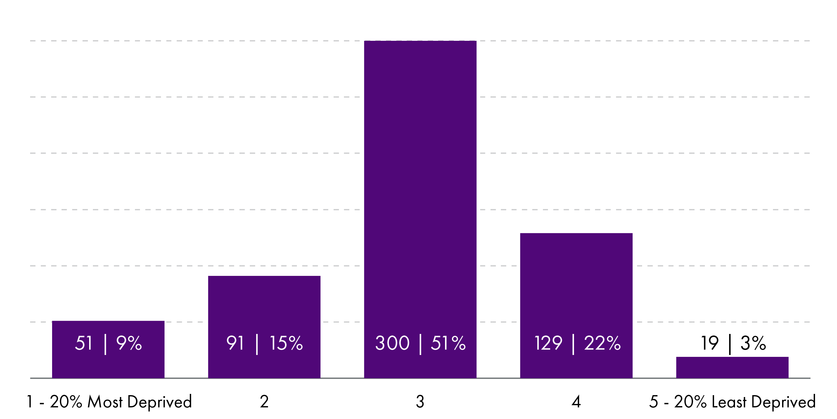 A breakdown of assets in community control by SIMD quintile in 2019. The most deprived 20% of communities own 9% of all community assets in Scotland, the second most deprived 15%, the middle quintile 51%, the second least deprived 22% and the least deprived 3%.