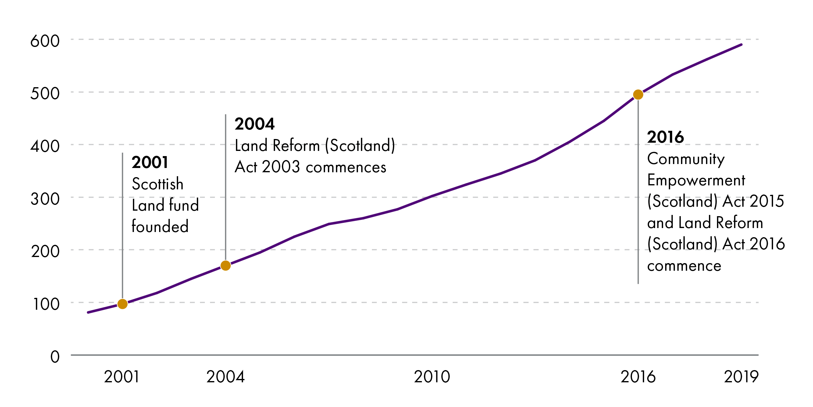 The increase in the number of assets in community ownership each year since 2001. Includes dates of significant legislation, including the 2004 Land Reform Act and the implementation of Part 5 of the Community Empowerment Act 2015. The number has increased steadily from around 100 in 2001 to almost 600 in 2019.