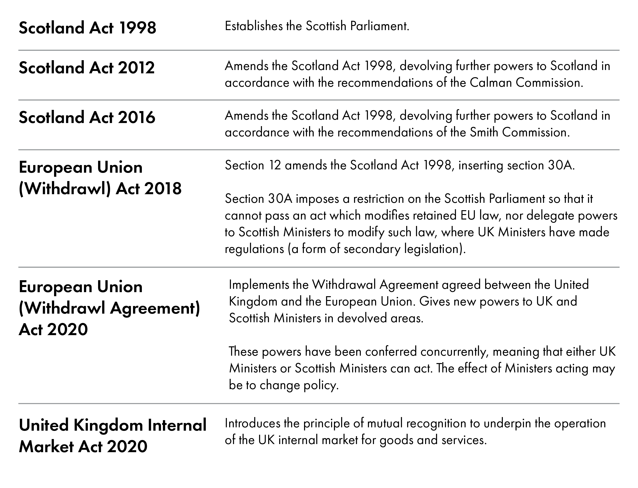 This chart shows the legislation which is central to understanding devoution in Scotland.