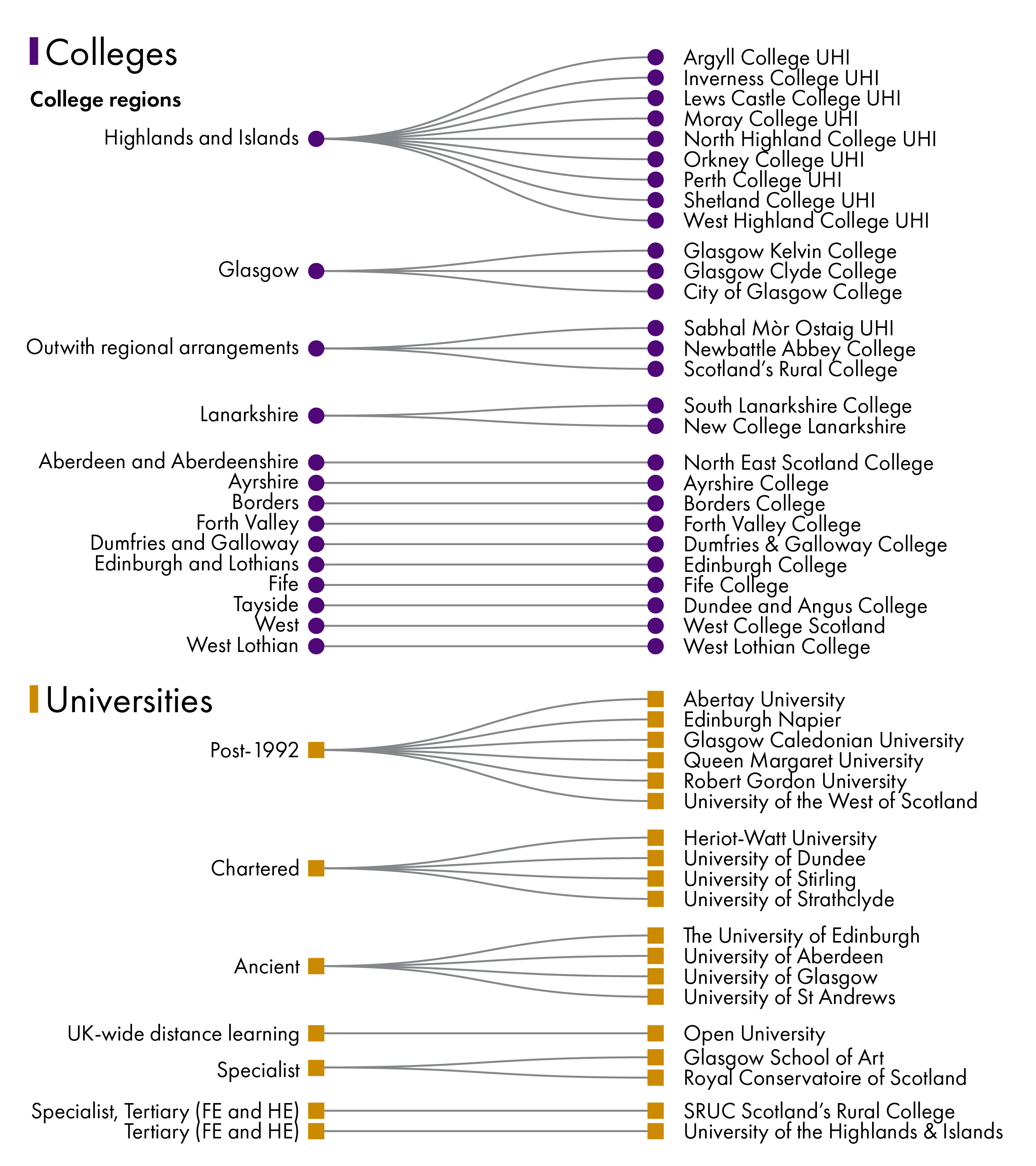 Colleges are organised into 13 regions and there are 19 universities in Scotland.