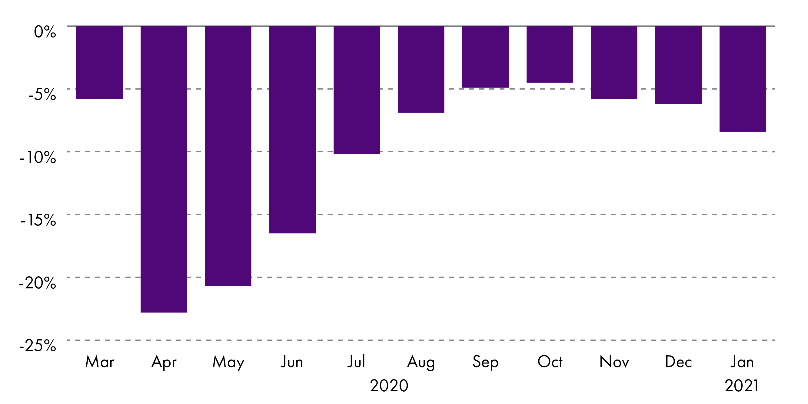 In April 2020, GDP had fallen by almost 23% before gradually improving over the year to -8.4% in January 2021.