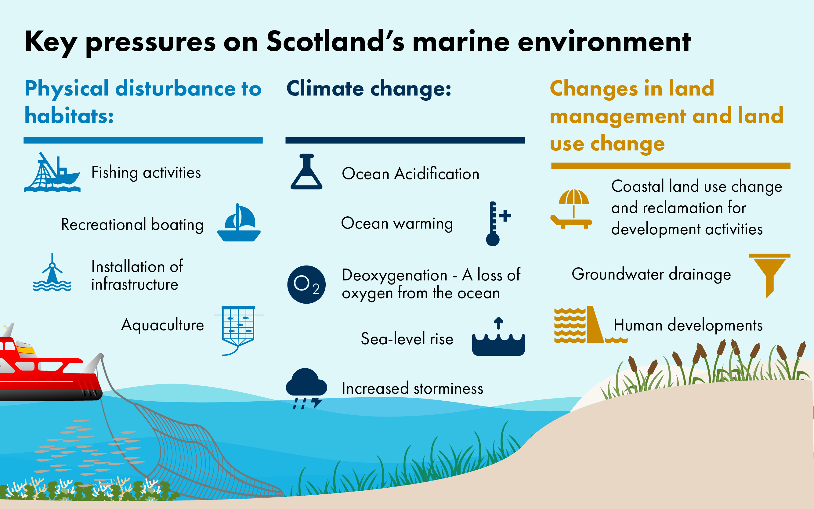 There are a range of pressures on the marine environment relates to physical disturbance to habitats, climate change and changes in land management and land use change. Examples include fishing activities, ocean warming and acidification, coastal land use change and human developments.