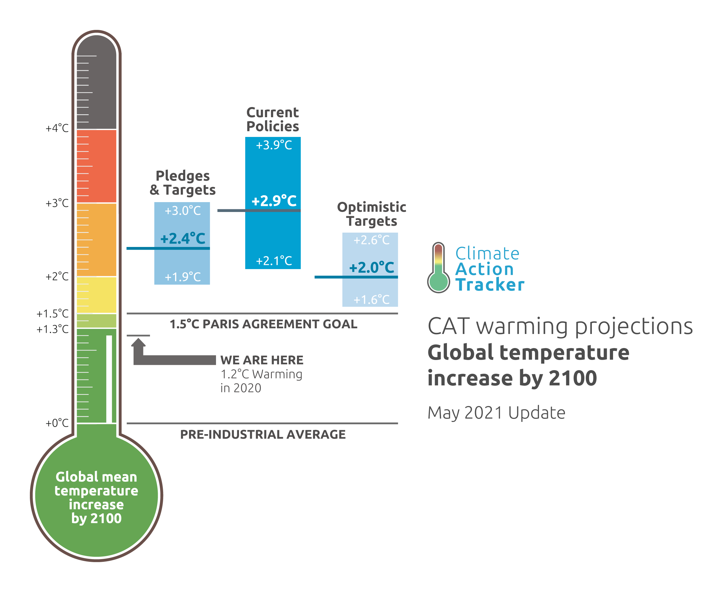 If all international climate pledges are successful, it might be possible to limit the rise in world temperatures to 2.0°C by the end of this century.