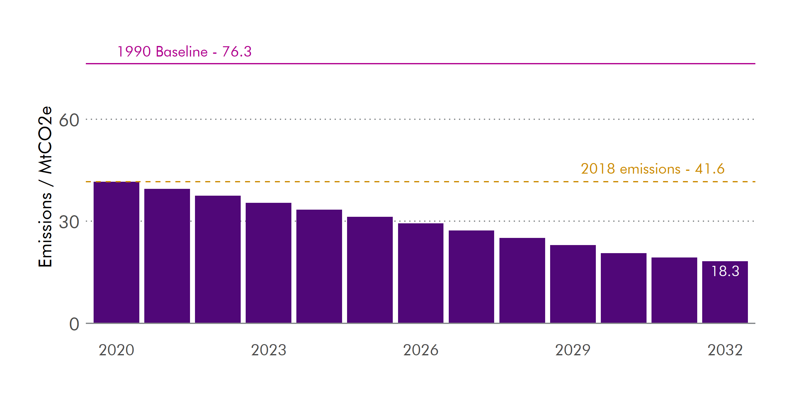 Emissions are expected to more than half between 2020 and 2032, dropping from 41.6 MtCO2e to 18.3MtCO2e.
