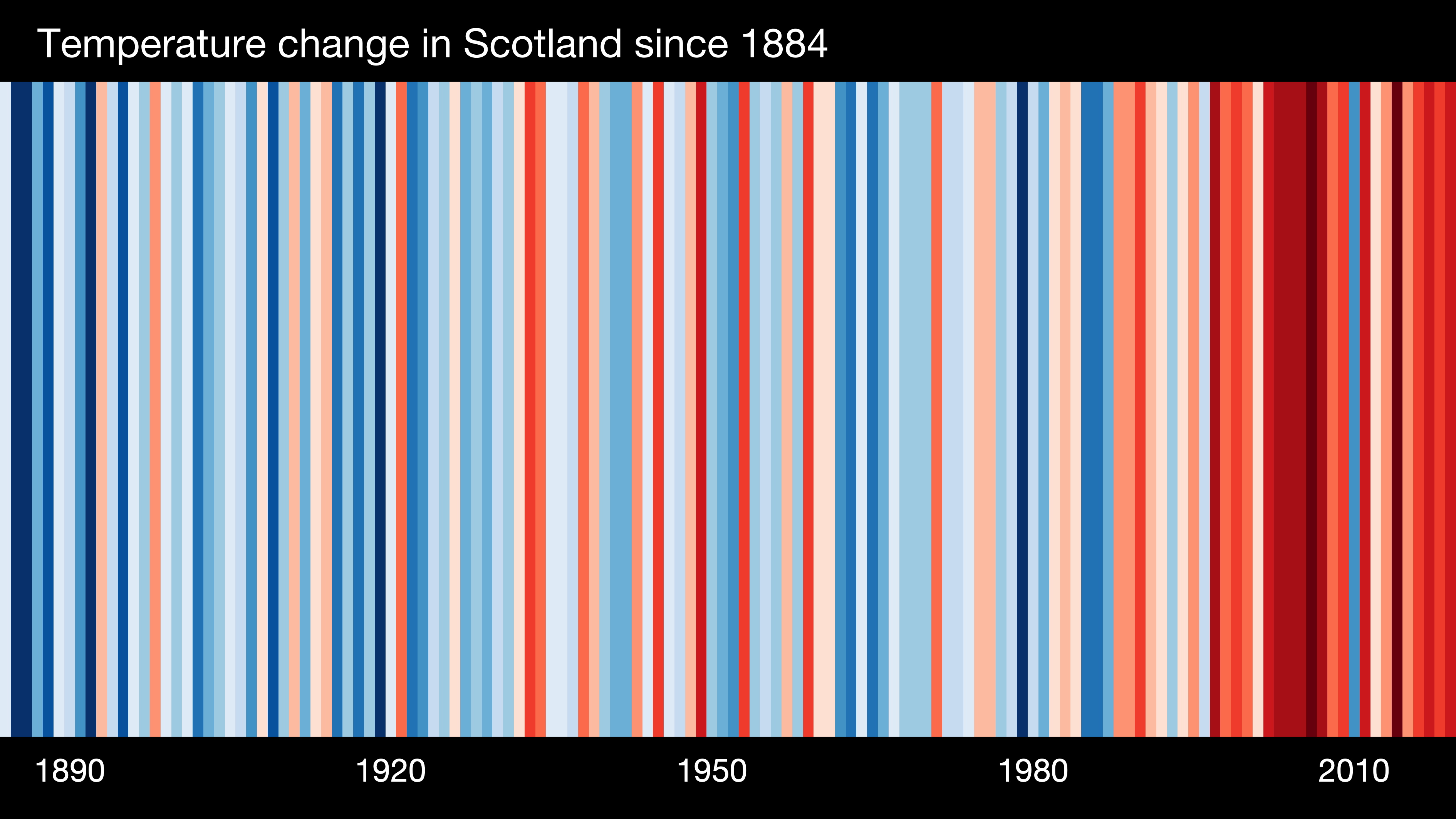Visual representation of the change in temperature as measured over the past 100+ years. Each stripe represents the temperature in that country averaged over a year.