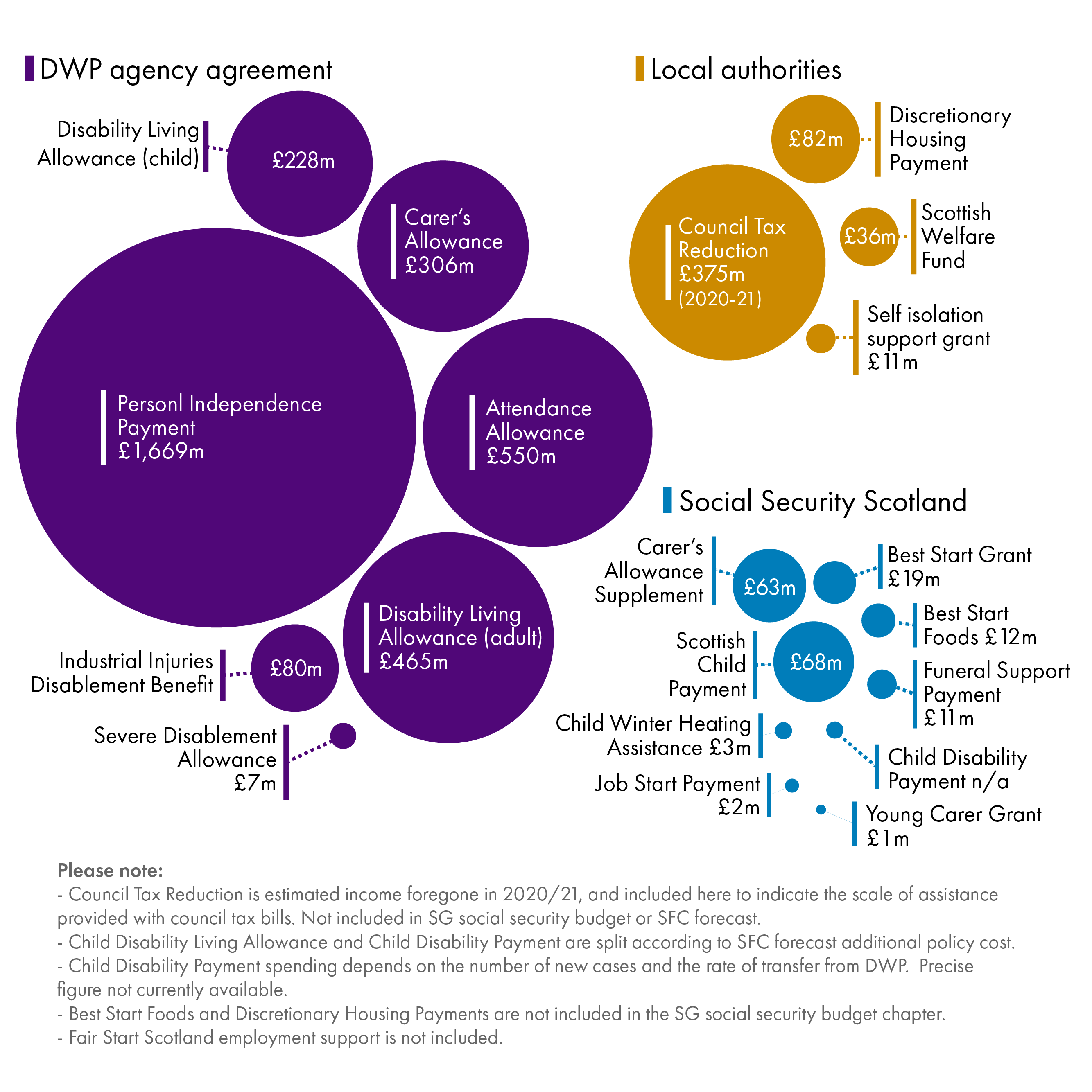 Shows how, in 2021 most devolved benefits are still administered by DWP under Agency Agreements. This is dominated by PIP (£1,699 million spending). If council tax reduction is included (£351 million) , local authorities come next, followed by Social Security Scotland whose largest benefit in 2021 is the SCP at £68 million.