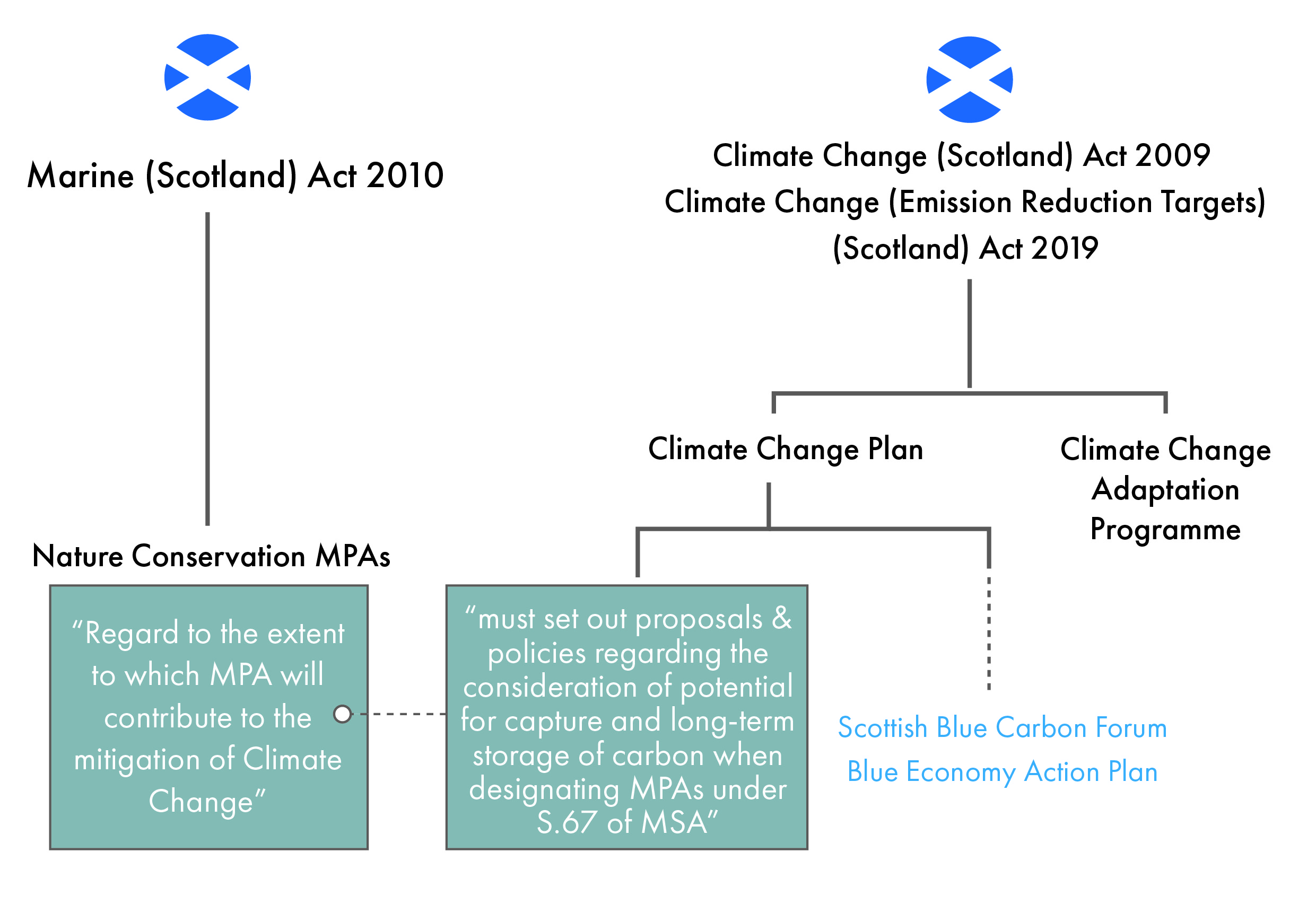 Plans and Programmes required by the Climate Change Acts, showing that the CCP must set out policies and proposals to consider carbon storage when designating MPAs under the Marine Scotland Act (shown on the left). Grey boxes indicate the requirements set out in the Acts. Dashed line and blue text indicates the consideration of blue carbon in the CCP and the CCPu.