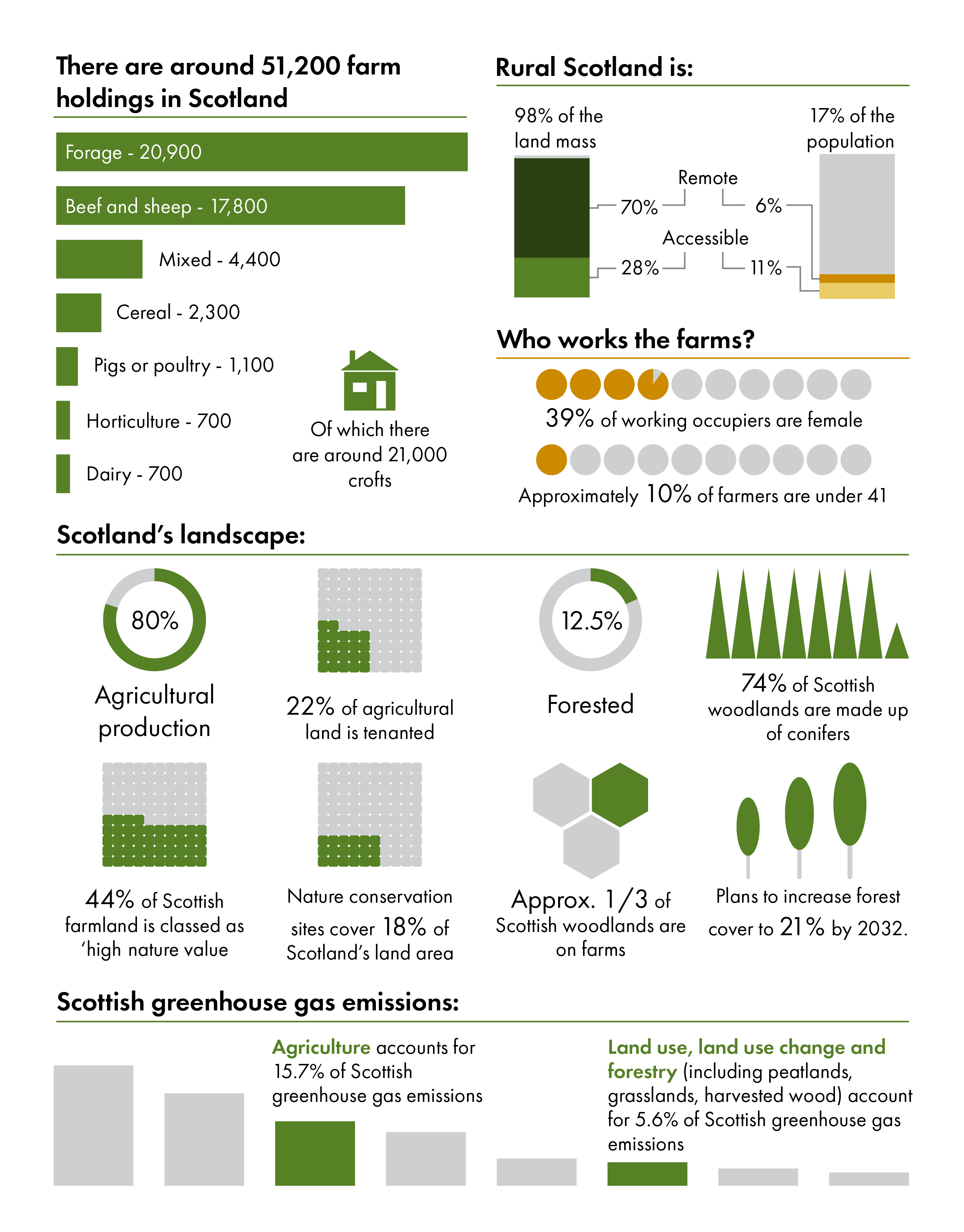 There are around 51,000 farms in Scotland, of which 21,000 are crofts. Forage makes up the largest group with 20,900 holdings, followed by beef and sheep at 17,800, mixed farming at 4,400, cereals at 2,300, pigs and poultry at 1,100, and horticulture and dairy at 700 holdings respectively. Rural Scotland is 98% of the land mass, with accessible rural making up 70% and remote rural 17%. 39% of working occupiers are female, and approximately 10% of farmers are under 41. 80% of Scotland landscape is agricultural land; 44% of which is classed as high nature value farmland. Nature conservation sites cover 18% of Scotland's land area. 22% of Scotland's land is tenanted. 12.5% of Scotland is forested, and 1/3 of these forests are on farms. 74% of Scottish woodlands are made up of conifers, and there are plans to increase Scotland's forests to 21% by 2032. Agriculture accounts for 15.7% of Scotland's greenhouse gas emissions; land use, land use change and forestry accounts for 5.6%.
