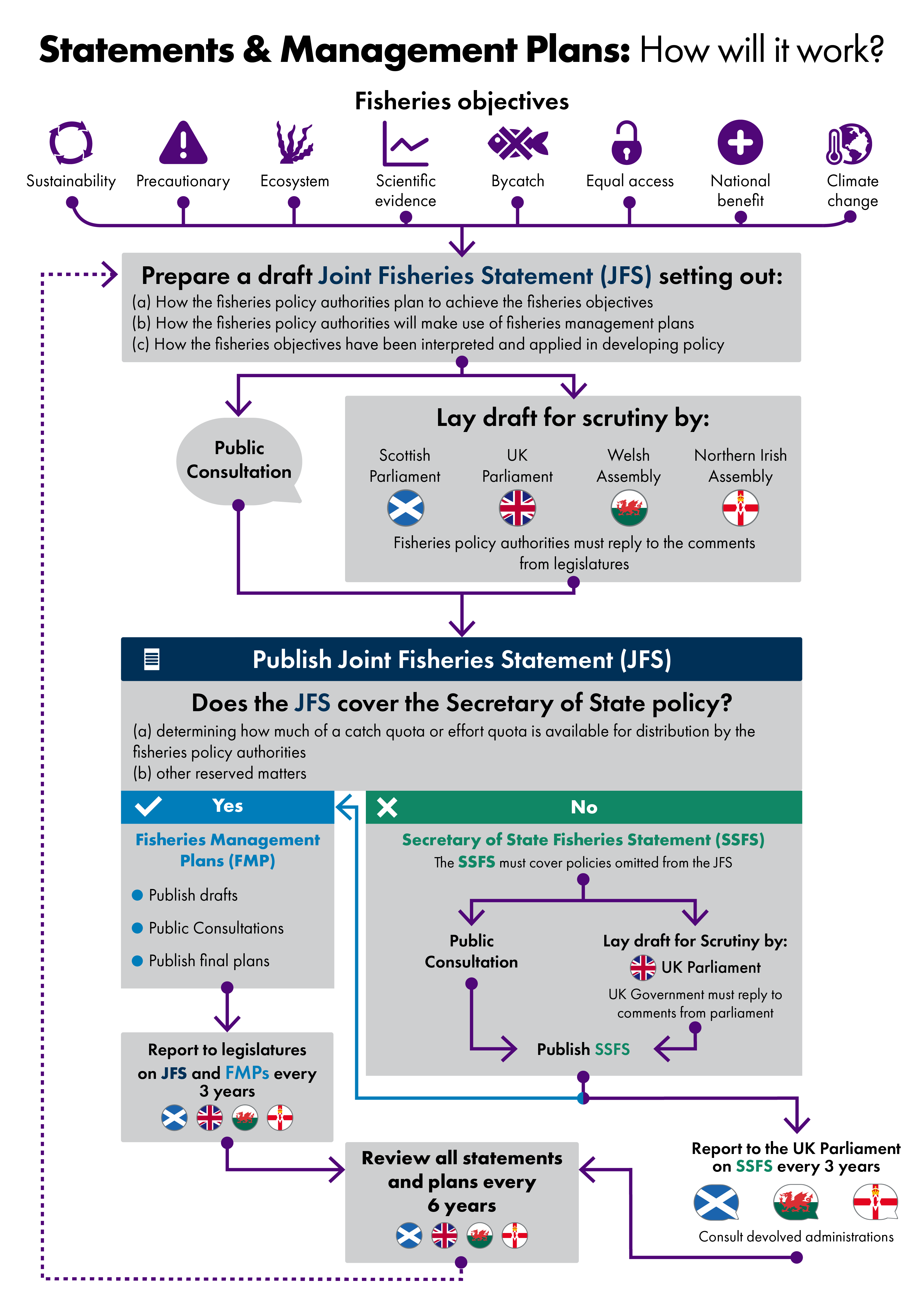 Flow diagram setting out how Joint Fisheries Statements are developed and approved by the UK Government and devolved administrations
