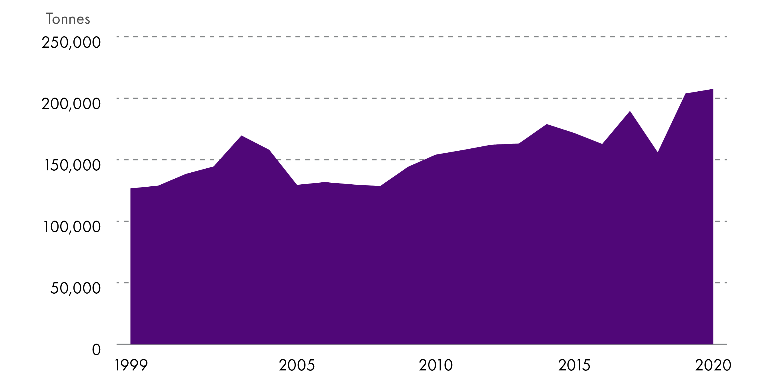 Graph showing the number of tonnes of salmon produced per year in Scotland between 1999-2020. Whilst production has fluctuated somewhat, the industry has grown substantially in this period, from 126,686 in 1999 to an estimated 207,630 in 2020.