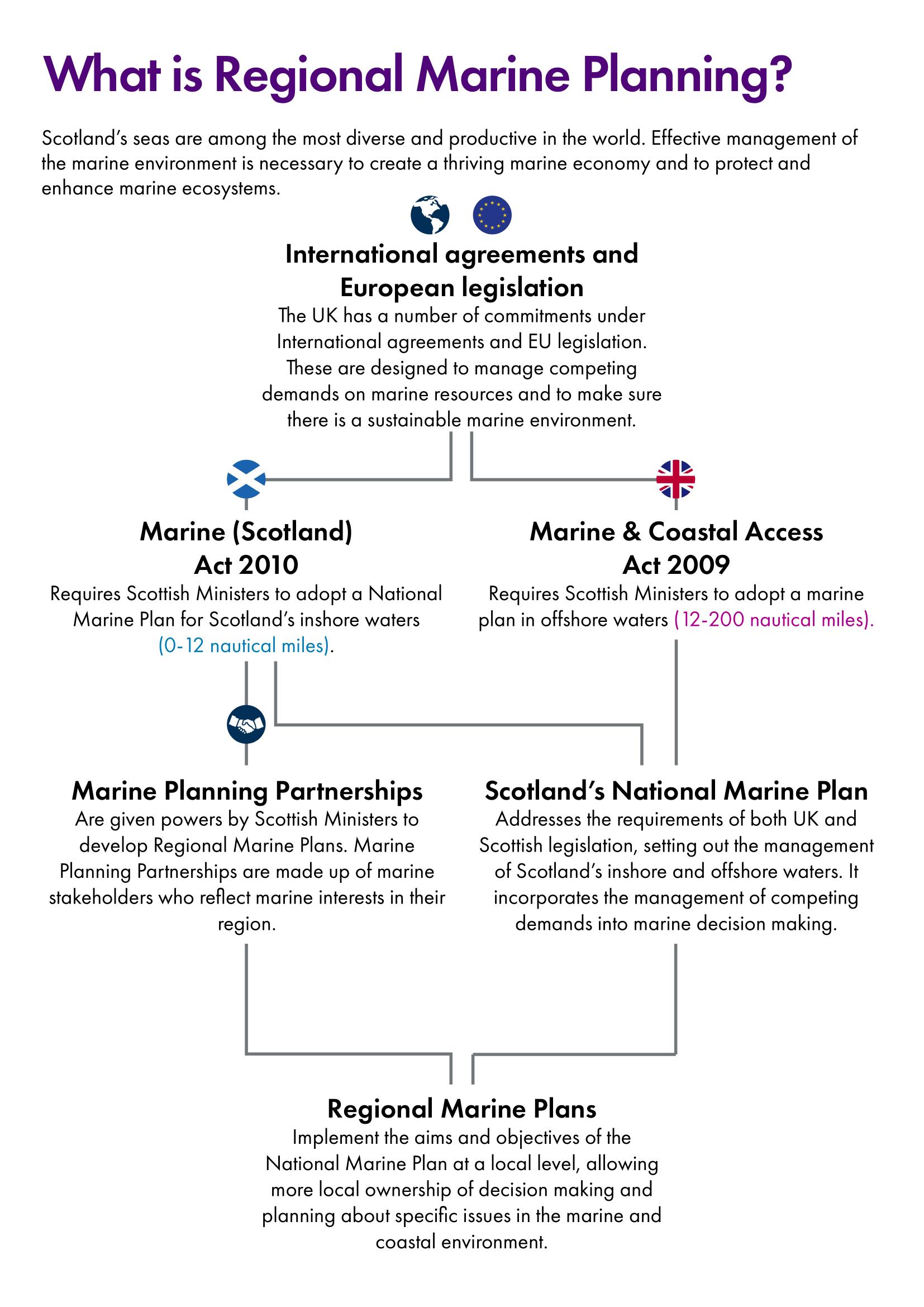 Flow chart showing the legislative framework for regional marine planning.