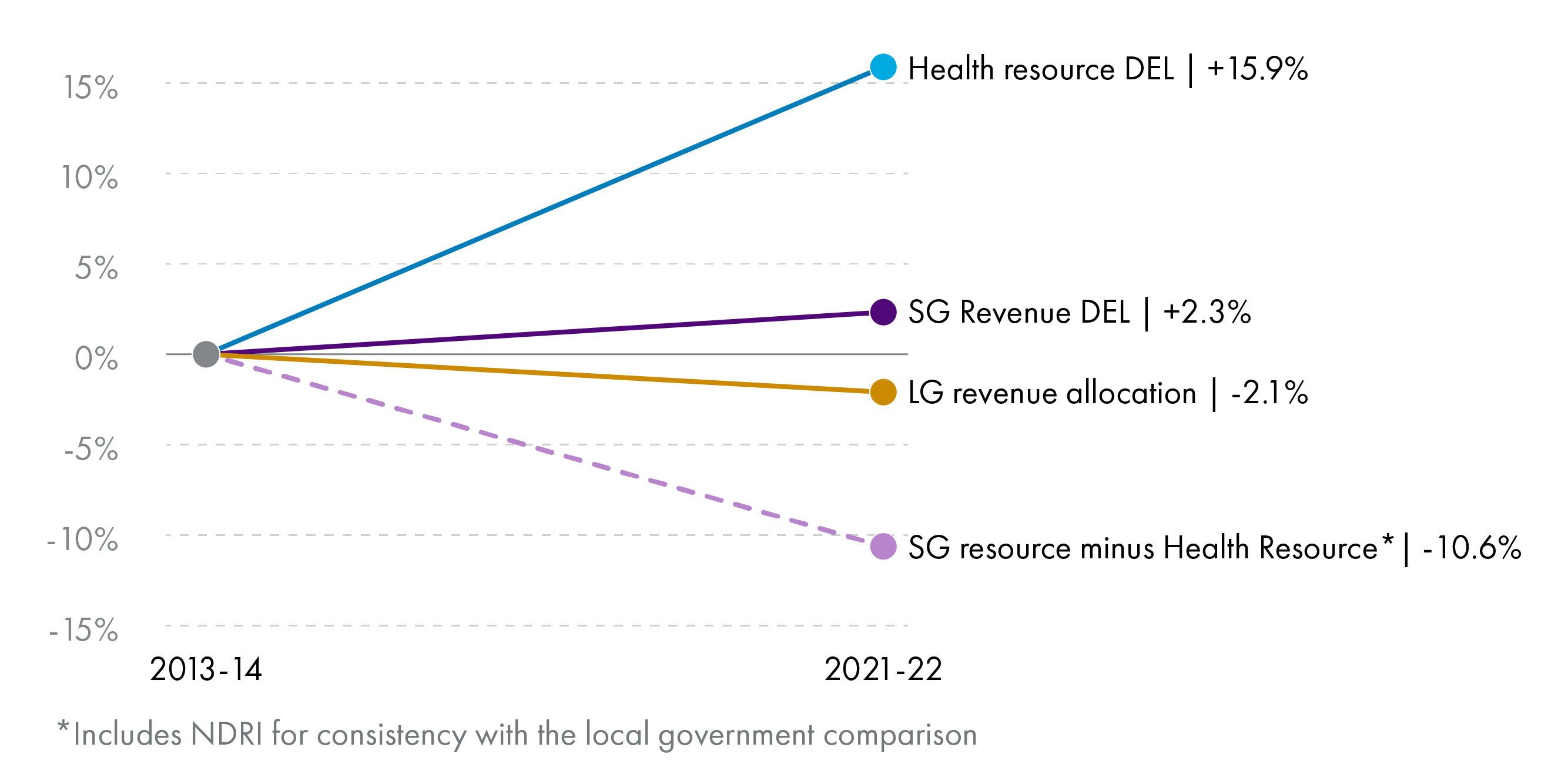 Figure 5– health resource budget increases by 16%, LG resource budget reduces by 2.1% and Scottish Government resource budget minus health reduces by 11%. Real terms changes between 2013-14 and 2021-22.