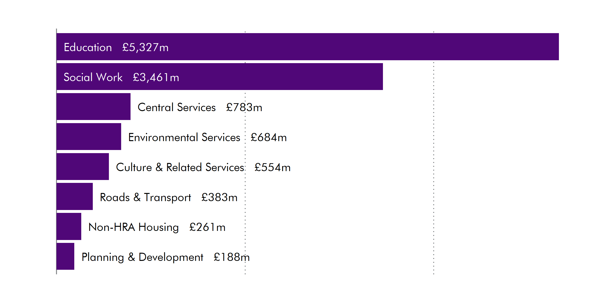 Showing spending on main policy areas. Education received 5.3 billion. Social work received 3.5 billion. These are much higher than for any other areas.