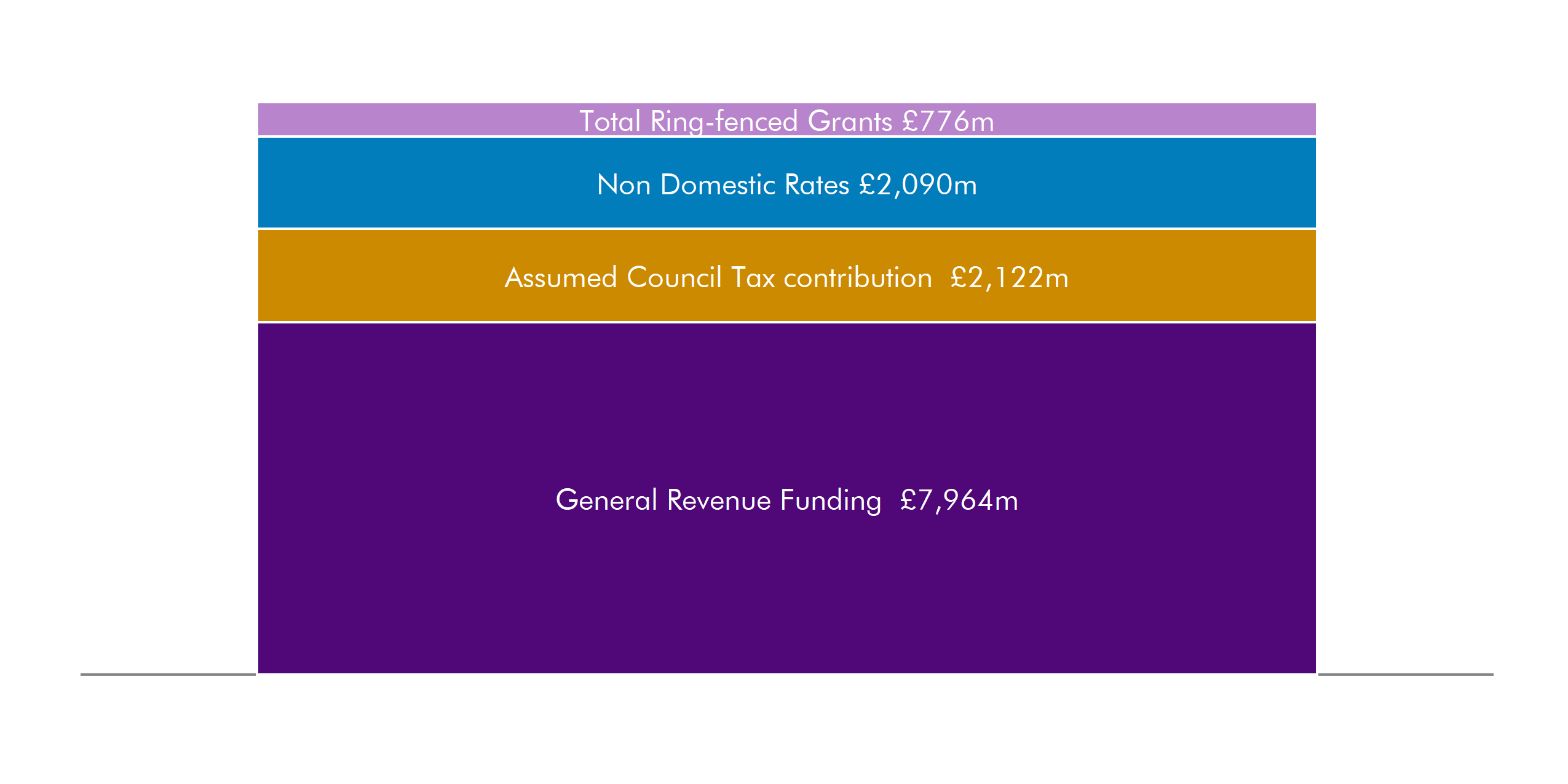 General revenue grant is the largest chunk of local government revenue funding (£7.97 billion). Council tax and NDRI are next.
