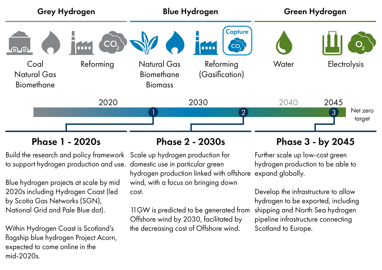 The Scottish Government proposes a three phase approach to transition from grey hydrogen to green hydrogen. During the 2020s, blue hydrogen projects should scale up. Phase two in the 2030s will use abundant offshore wind generated energy to scale up hydrogen production for domestic use, while by 2045 phase 3 will see the development of infrastructure to export hydrogen.