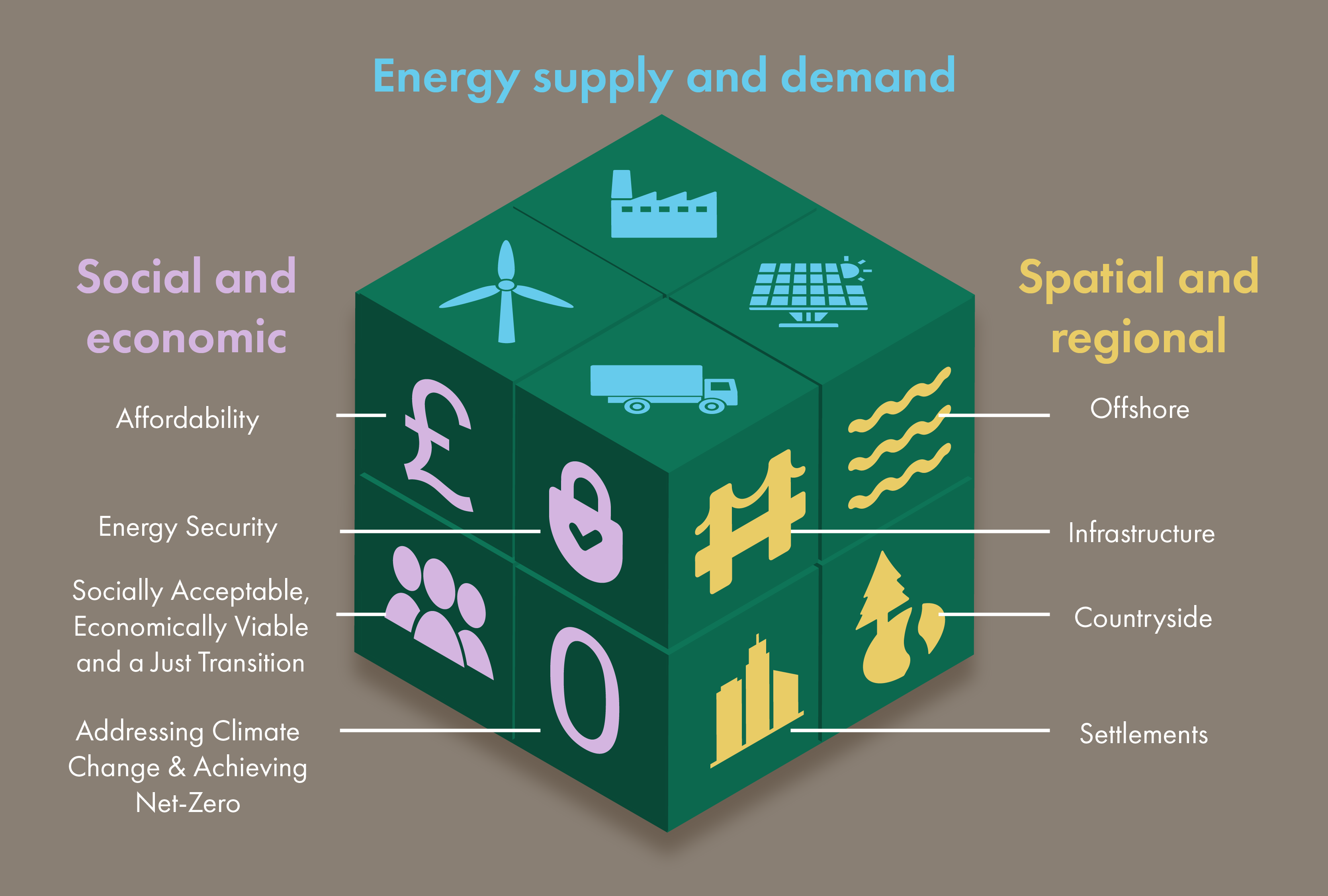 Energy policy has to try to solve numerous paradoxes of supply and demand - like a Rubik's Cube, the challenge is to manage horizontal (energy), vertical (industrial) and spatial (regional) positions, where policies and actions to address a pressing issue on one plane have potentially detrimental impacts on another.