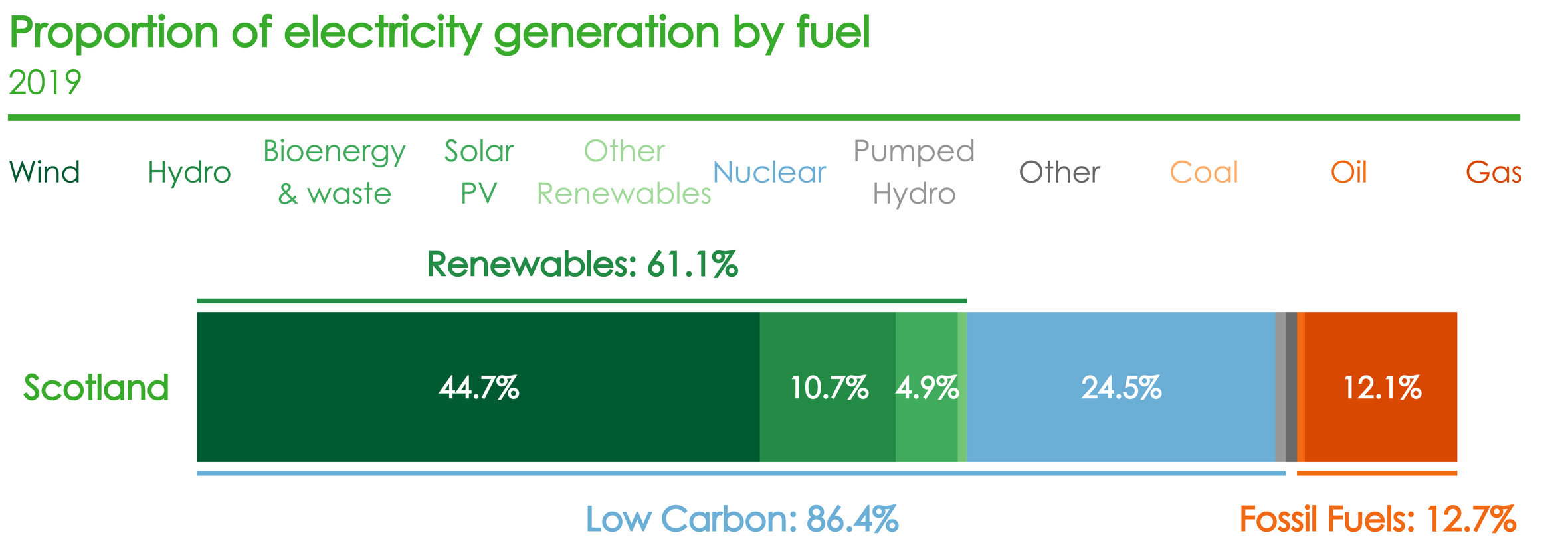 In 2019 the majority (86%) of electricity was generated by low carbon sources (including nuclear), with the remainder coming from fossil fuels (13%), predominantly gas.