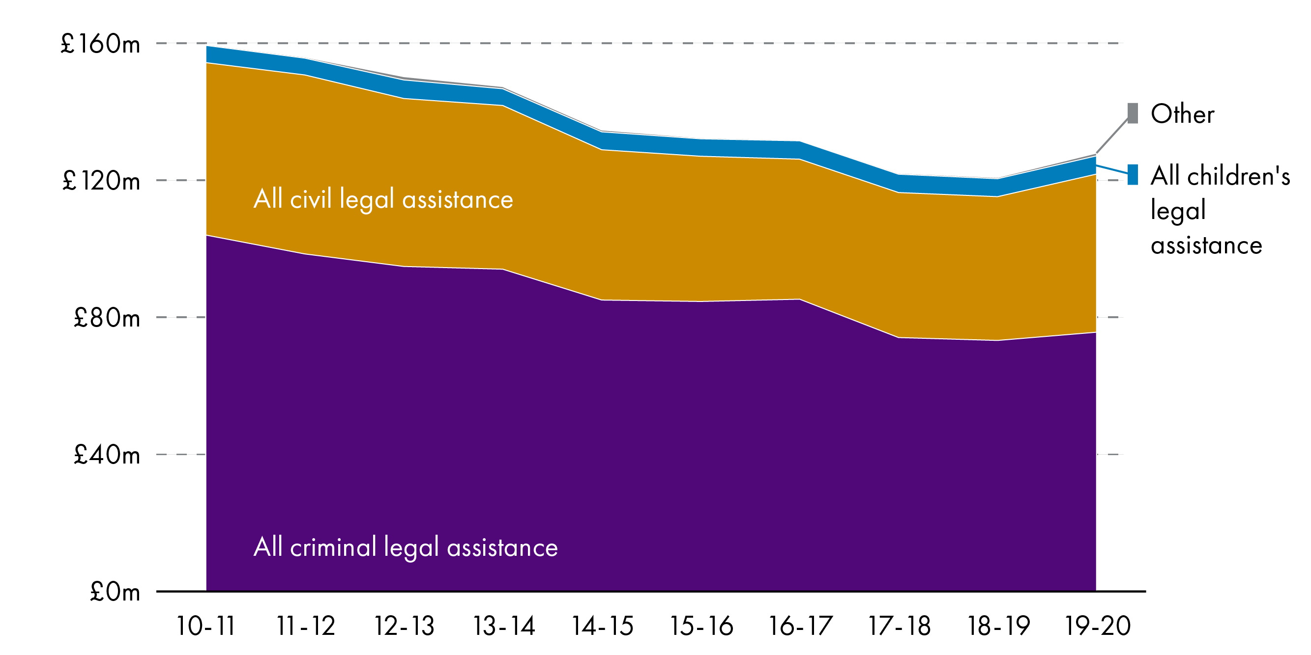 Graph showing reducing expenditure on legal aid between 2010-11 and 2019-20