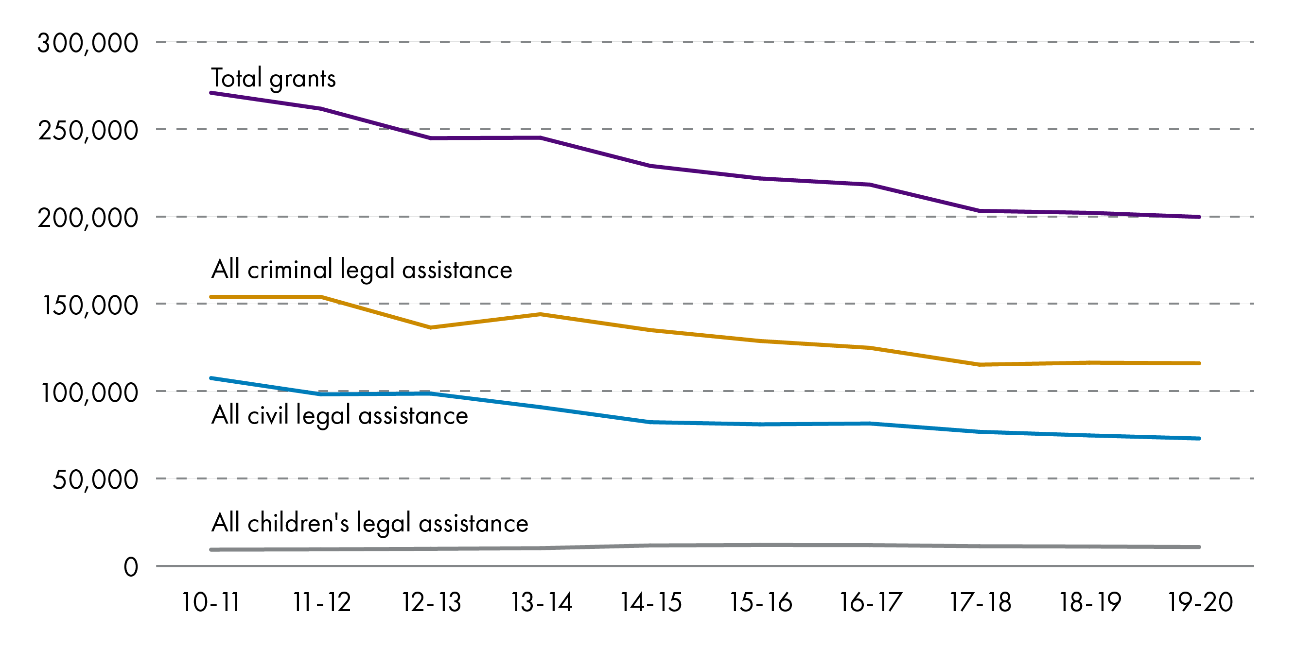 The number of legal aid applications granted between 2010-11 and 2019-20 has shown a broadly downwards trend.