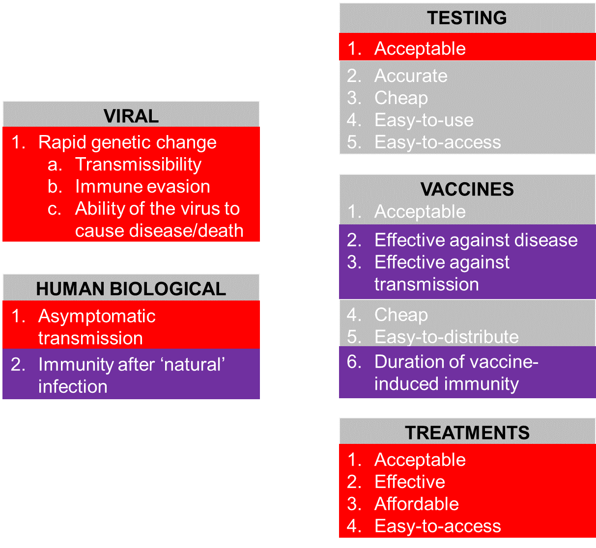 Figure 1 depicts critical factors for the ongoing COVID-19 response. The factors are divided into five categories: viral; human biological; testing; vaccines; treatments. Factors of concern include rapid genetic change; asymptomatic transmission; acceptability of testing; treatments that are acceptable; effective; affordable and easy-to-access. Factors of uncertainty include immunity after natural infection; whether vaccines are effective against the disease and transmissions and the duration of vaccine-induced immunity. Known factors that are not of concern include whether testing is accessible, cheap, easy-to-use and easy-to-access; and whether vaccines are acceptable, cheap and easy-to-distribute.