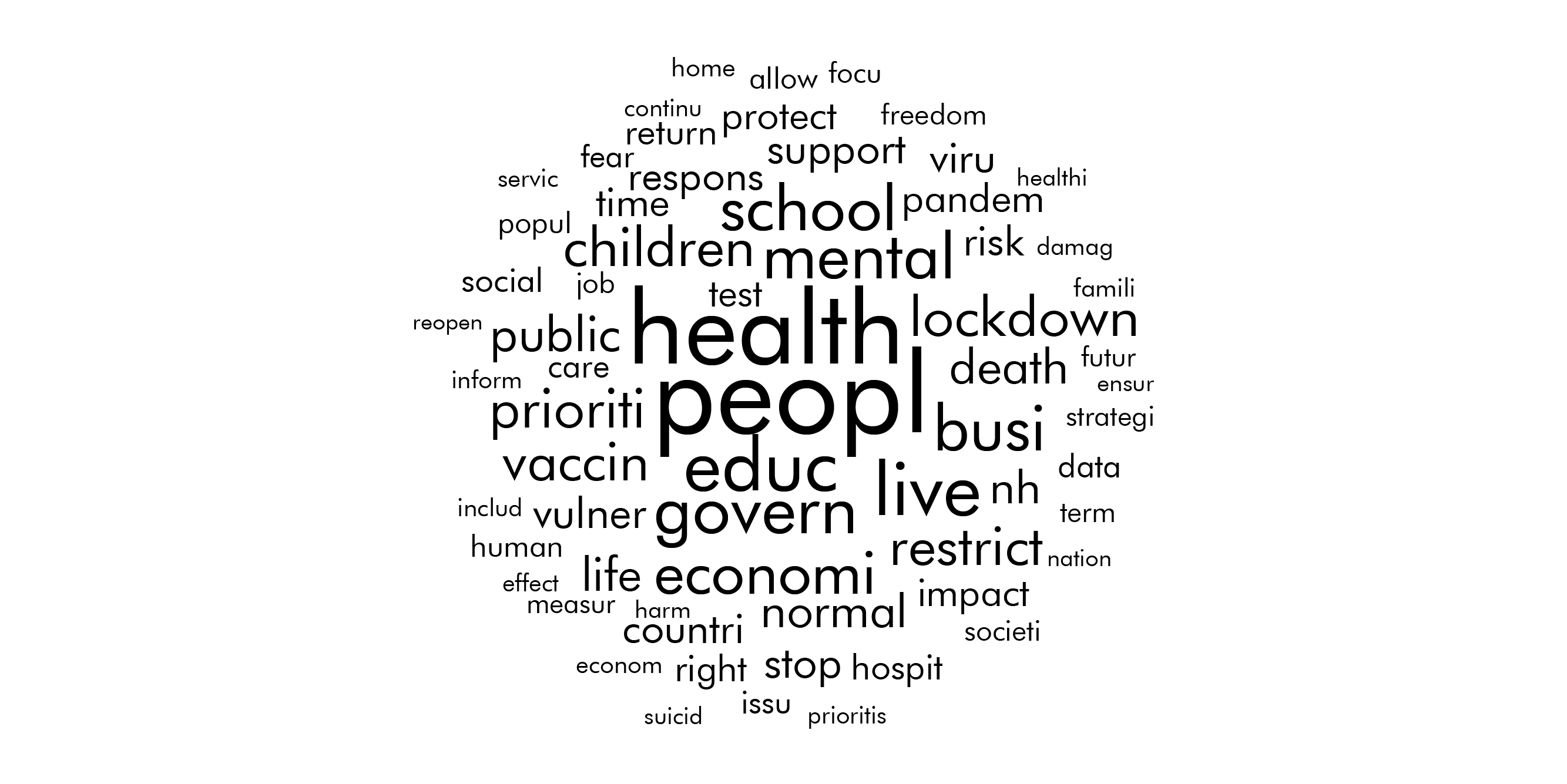 Word cloud highlighting issues raised in the written responses.