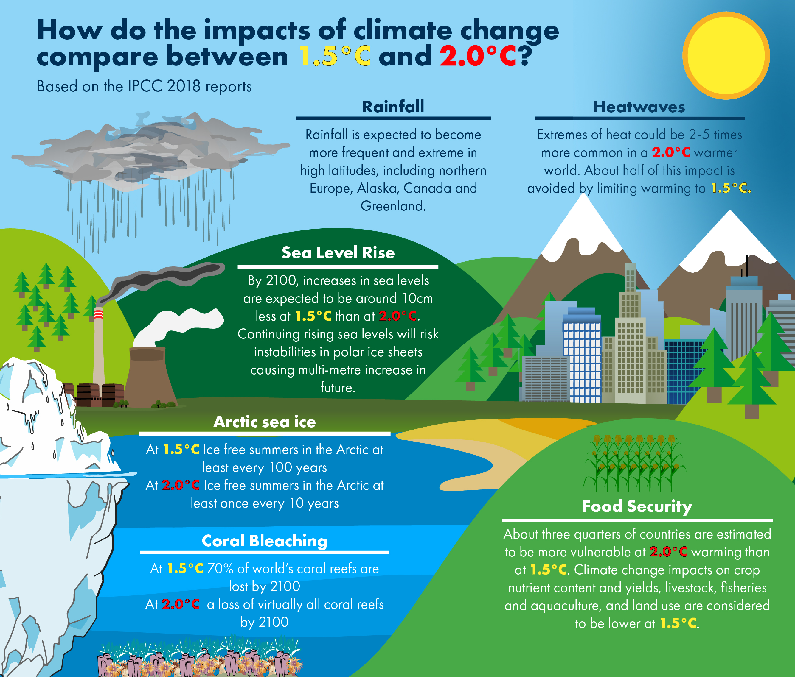 Stage 1 Report on the Climate Change (Emissions Reduction