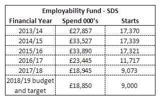 Skills Development Scotland's Employability Fund for financial years 2013-14 to 2018-19 and number of starts.