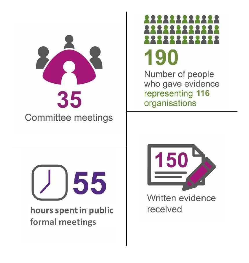 The Committee met 35 times, hearing from 190 witnesses from 116 organisations and spent 55 hours in public. The Committee received 150 written submissions.